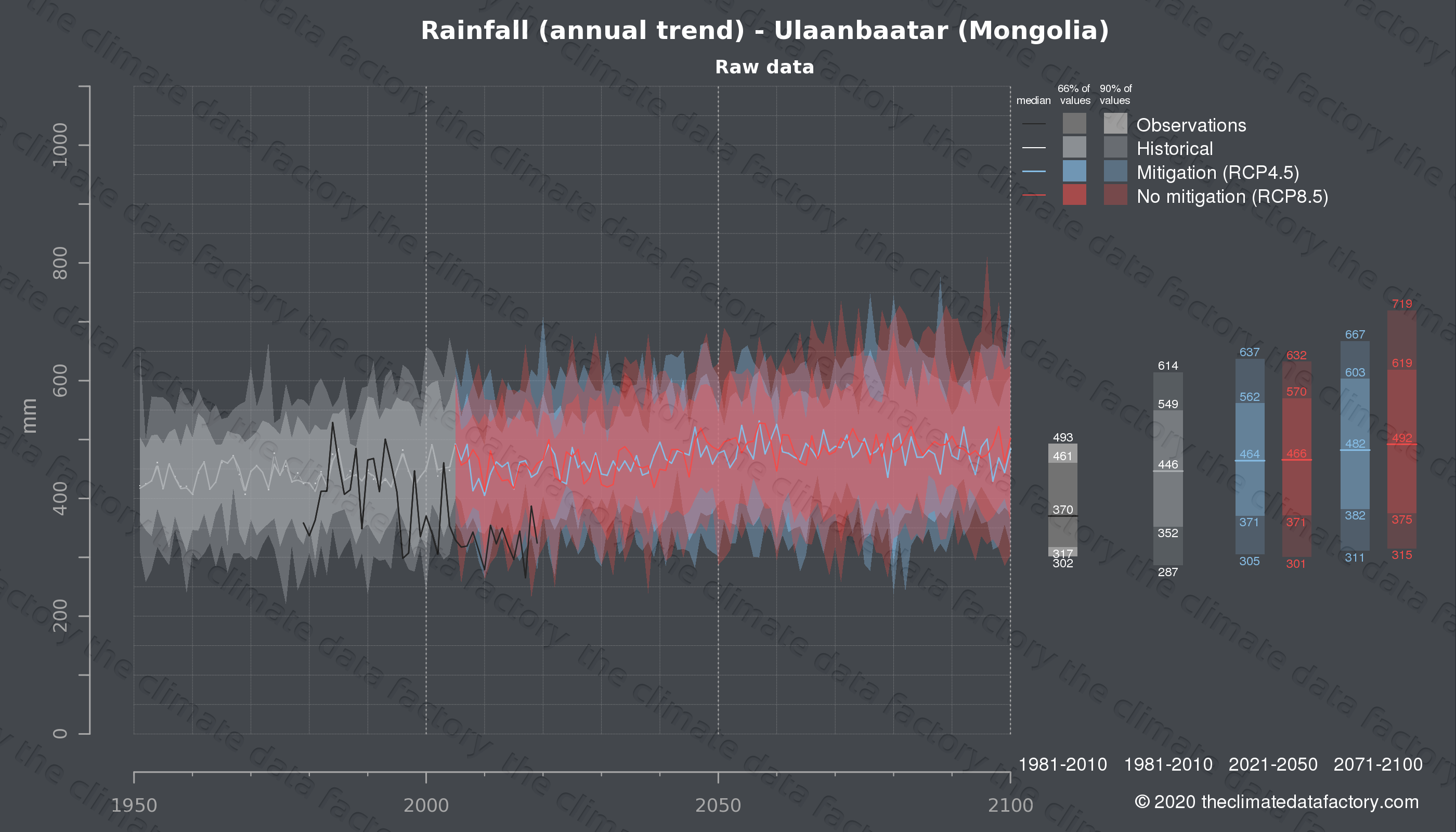 Ulaanbaatar: Weather & climate - When and where to go ... |Ulaanbaatar Climate