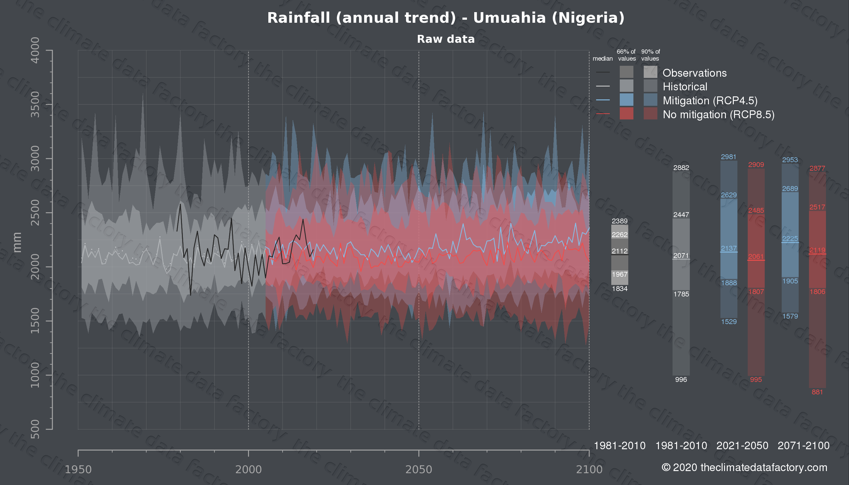 Graphic of projected rainfall for Umuahia (Nigeria) under two climate change mitigation policy scenarios (RCP4.5, RCP8.5). Represented climate data are raw data from IPCC models. https://theclimatedatafactory.com