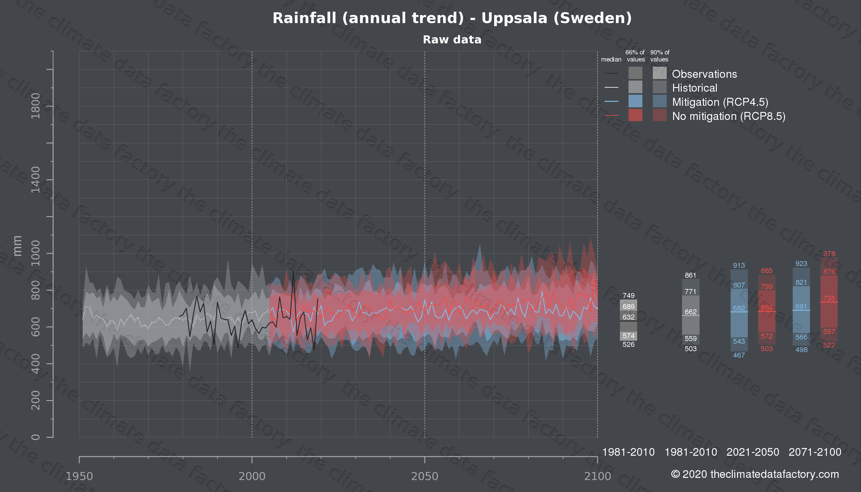 Graphic of projected rainfall for Uppsala (Sweden) under two climate change mitigation policy scenarios (RCP4.5, RCP8.5). Represented climate data are raw data from IPCC models. https://theclimatedatafactory.com