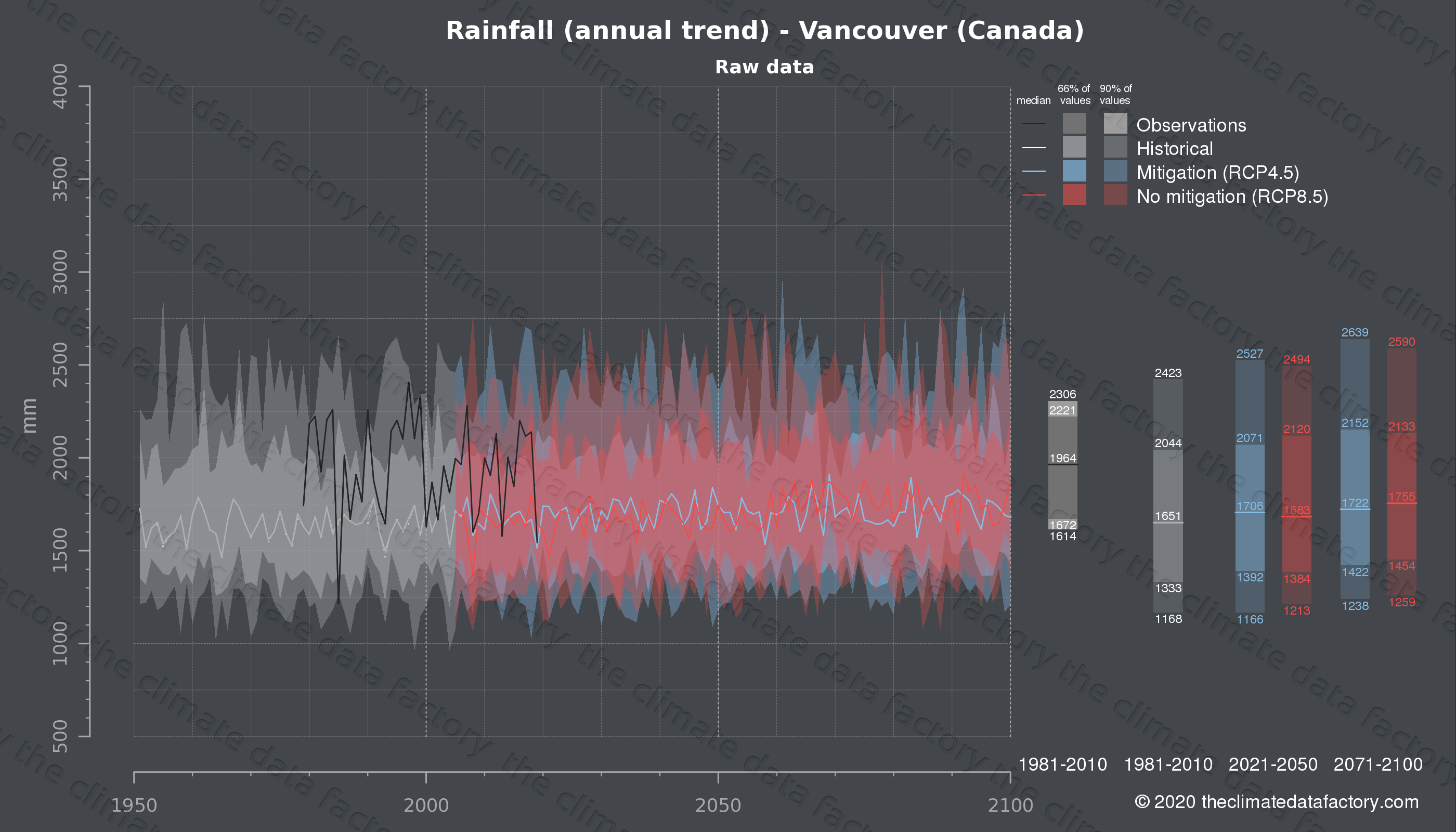 Graphic of projected rainfall for Vancouver (Canada) under two climate change mitigation policy scenarios (RCP4.5, RCP8.5). Represented climate data are raw data from IPCC models. https://theclimatedatafactory.com