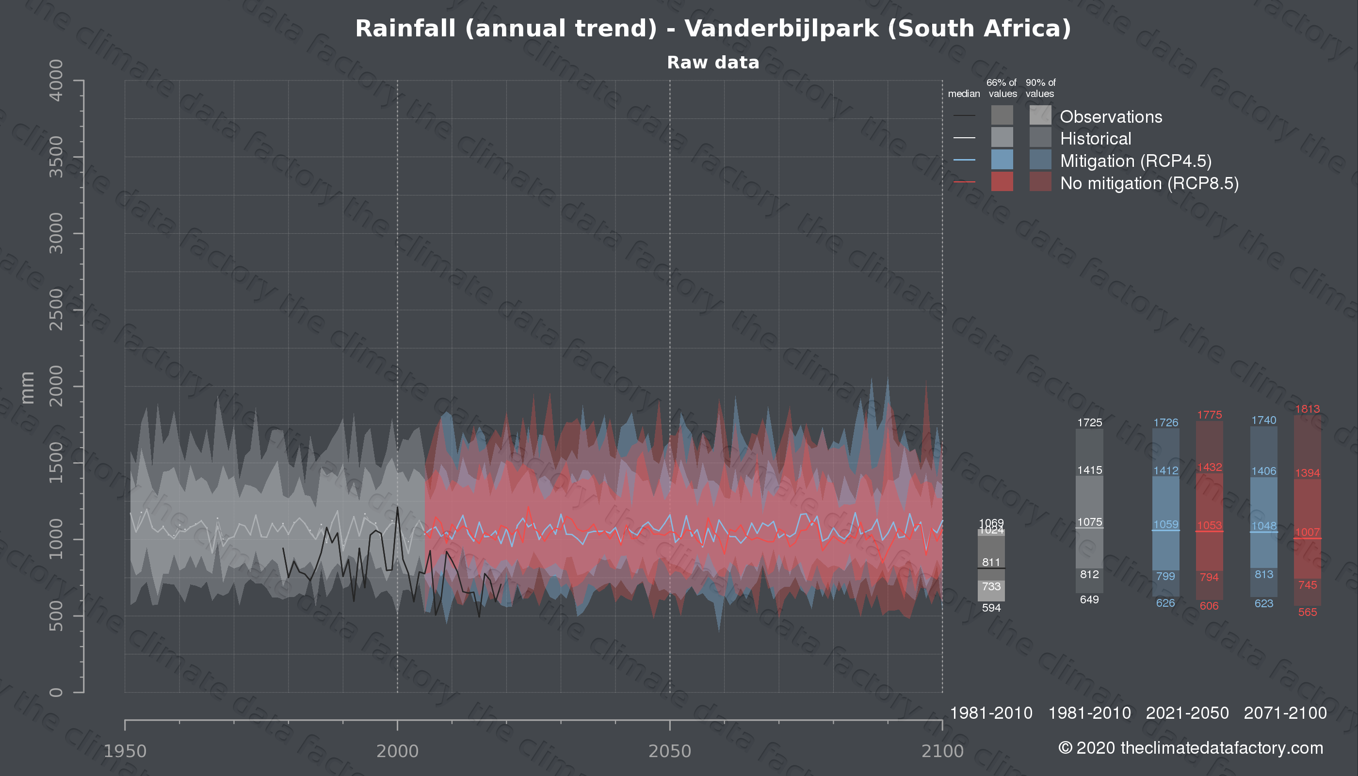 Graphic of projected rainfall for Vanderbijlpark (South Africa) under two climate change mitigation policy scenarios (RCP4.5, RCP8.5). Represented climate data are raw data from IPCC models. https://theclimatedatafactory.com