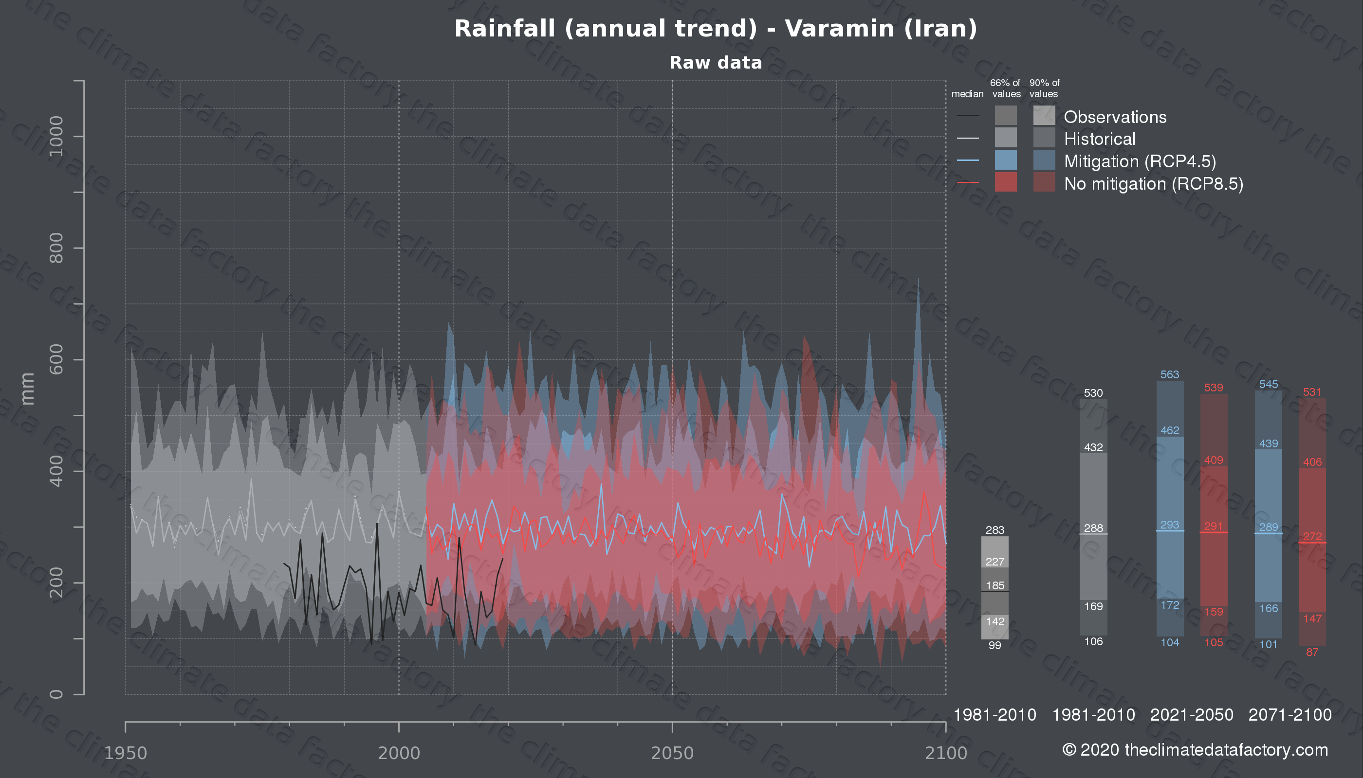 Graphic of projected rainfall for Varamin (Iran) under two climate change mitigation policy scenarios (RCP4.5, RCP8.5). Represented climate data are raw data from IPCC models. https://theclimatedatafactory.com