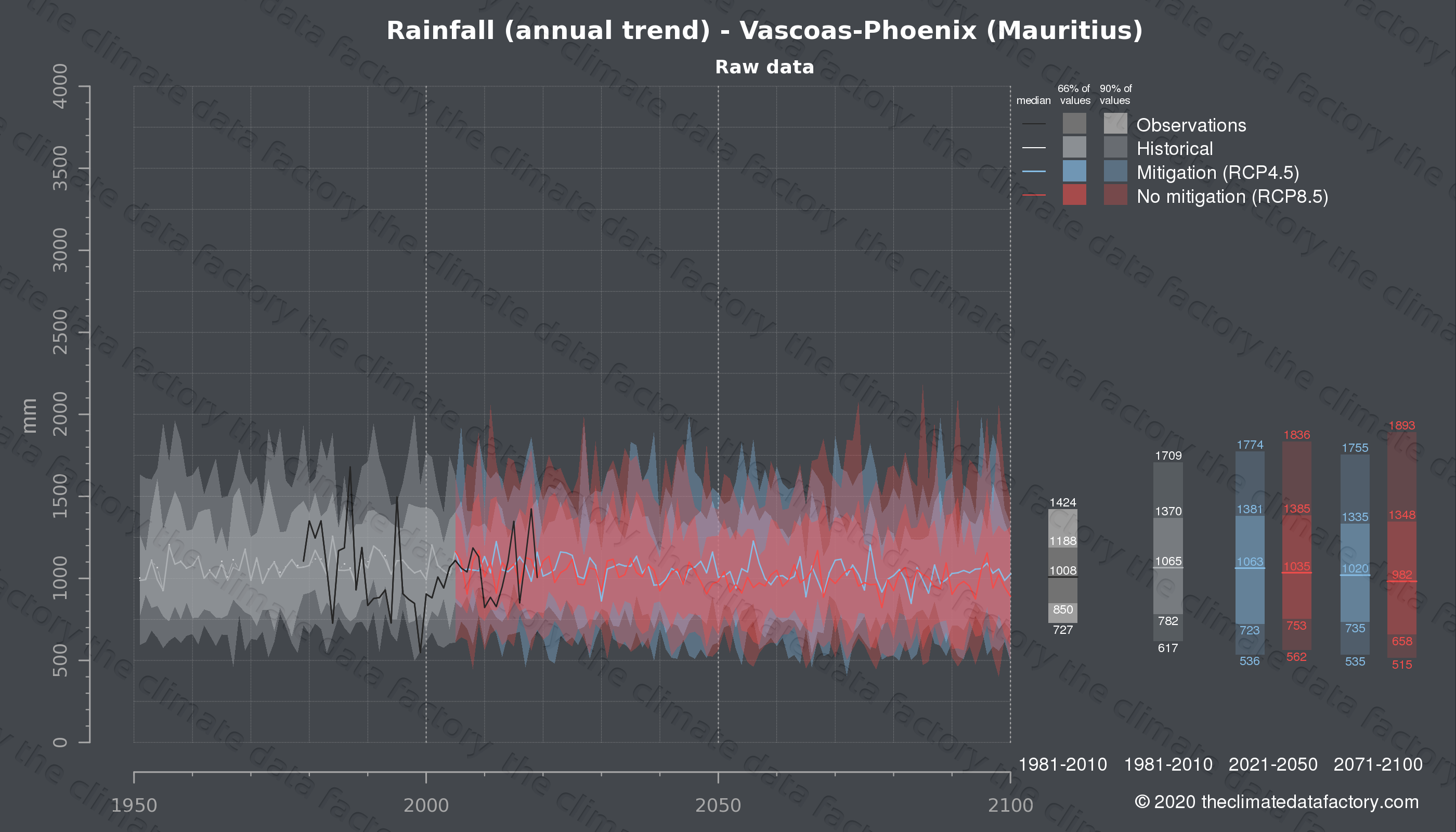 Graphic of projected rainfall for Vascoas-Phoenix (Mauritius) under two climate change mitigation policy scenarios (RCP4.5, RCP8.5). Represented climate data are raw data from IPCC models. https://theclimatedatafactory.com