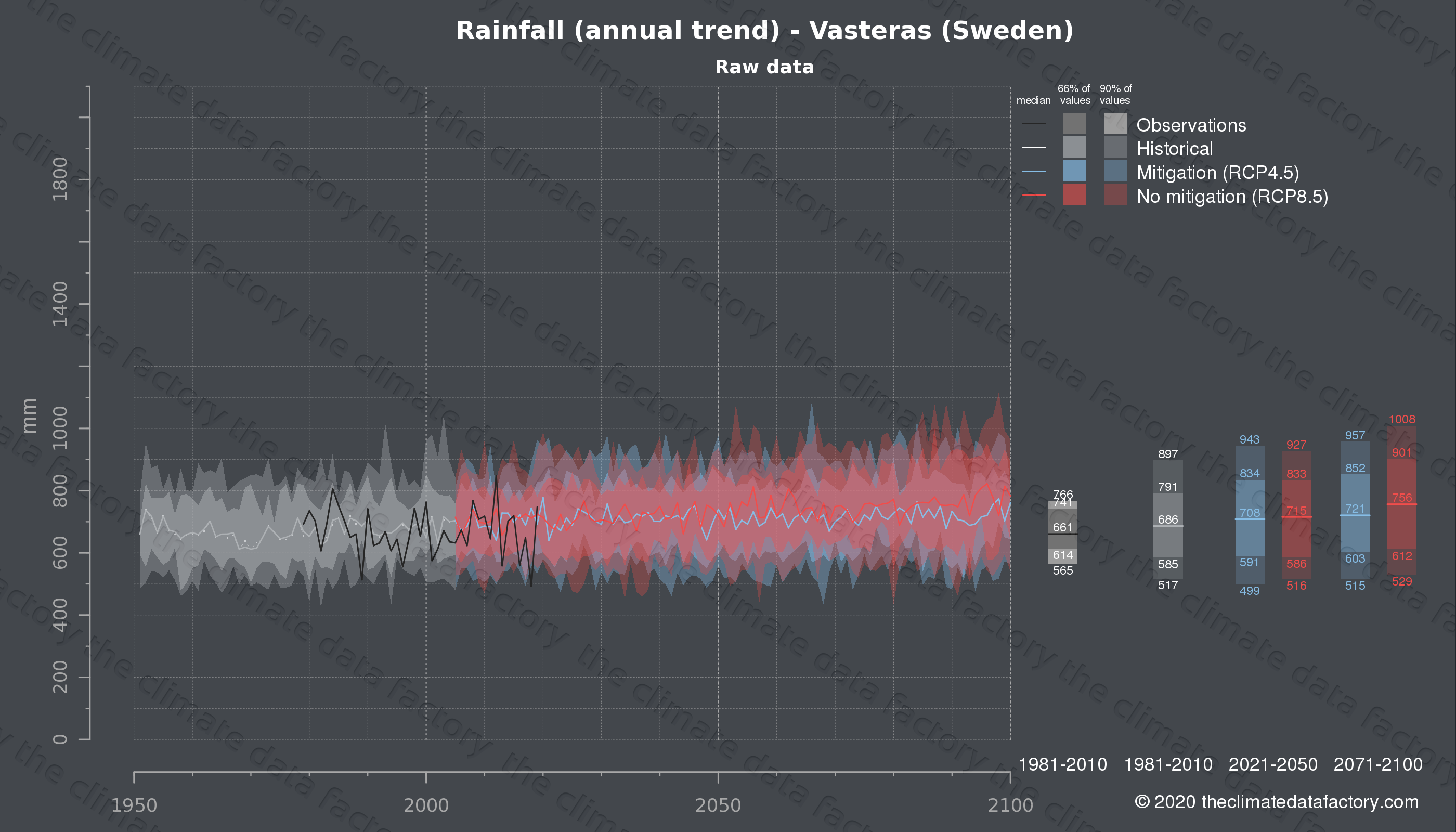 Graphic of projected rainfall for Vasteras (Sweden) under two climate change mitigation policy scenarios (RCP4.5, RCP8.5). Represented climate data are raw data from IPCC models. https://theclimatedatafactory.com