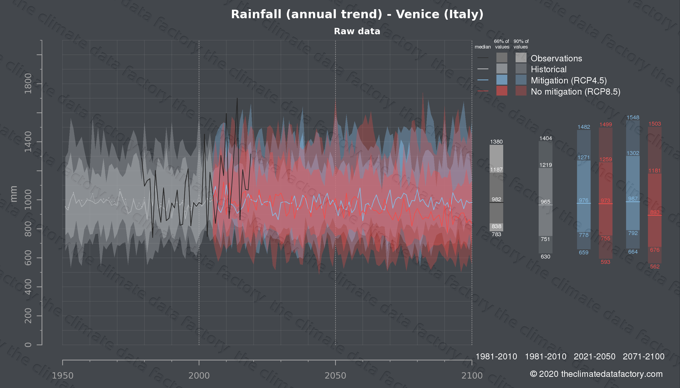 Graphic of projected rainfall for Venice (Italy) under two climate change mitigation policy scenarios (RCP4.5, RCP8.5). Represented climate data are raw data from IPCC models. https://theclimatedatafactory.com