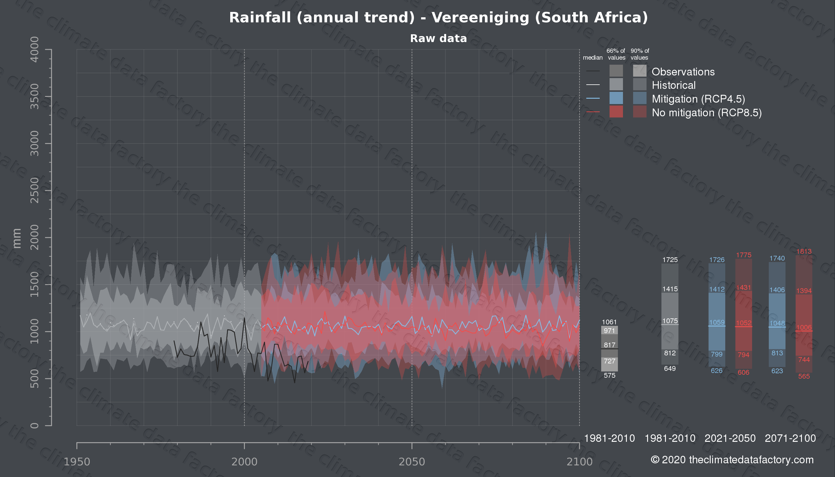 Graphic of projected rainfall for Vereeniging (South Africa) under two climate change mitigation policy scenarios (RCP4.5, RCP8.5). Represented climate data are raw data from IPCC models. https://theclimatedatafactory.com