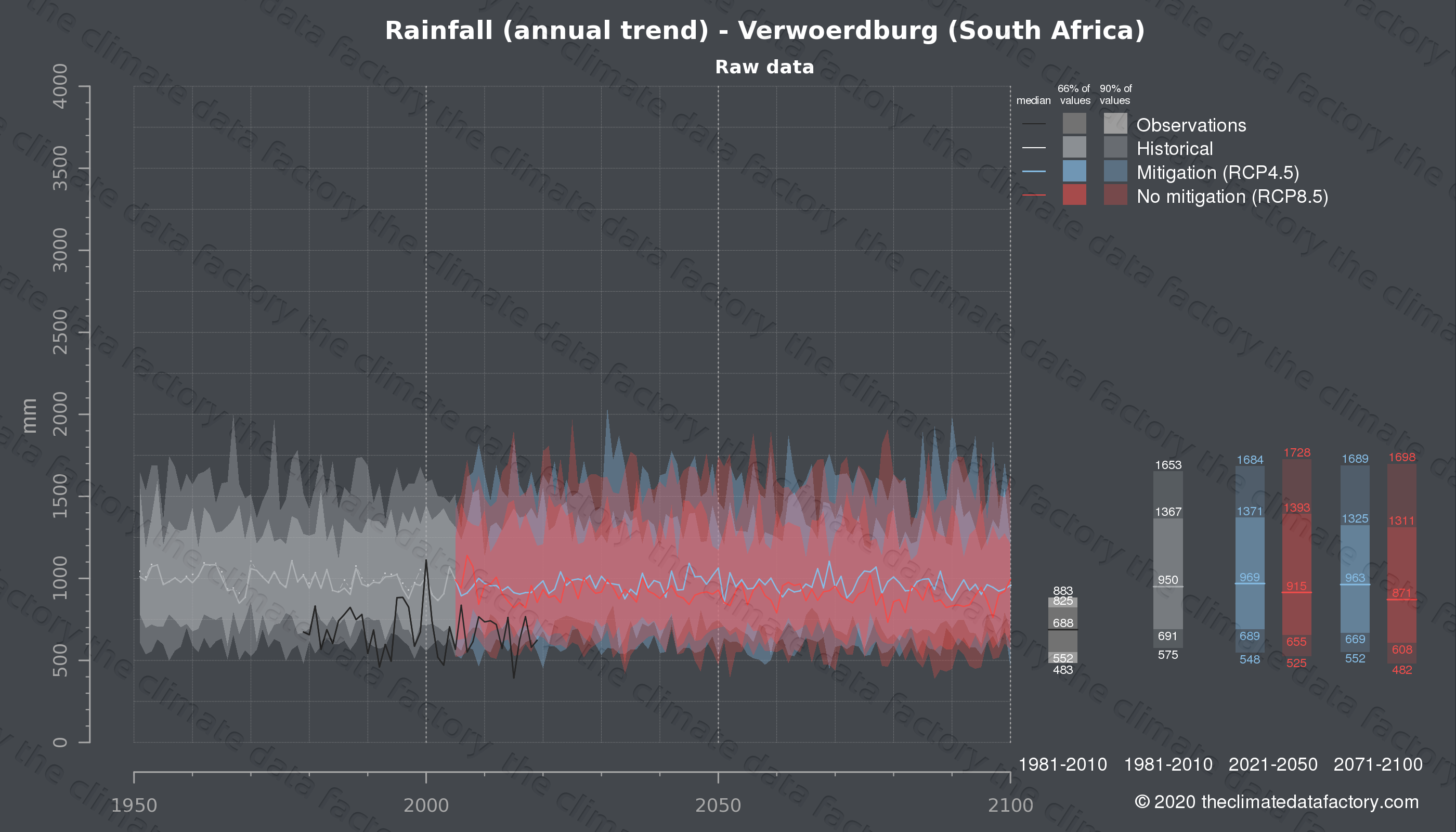 Graphic of projected rainfall for Verwoerdburg (South Africa) under two climate change mitigation policy scenarios (RCP4.5, RCP8.5). Represented climate data are raw data from IPCC models. https://theclimatedatafactory.com