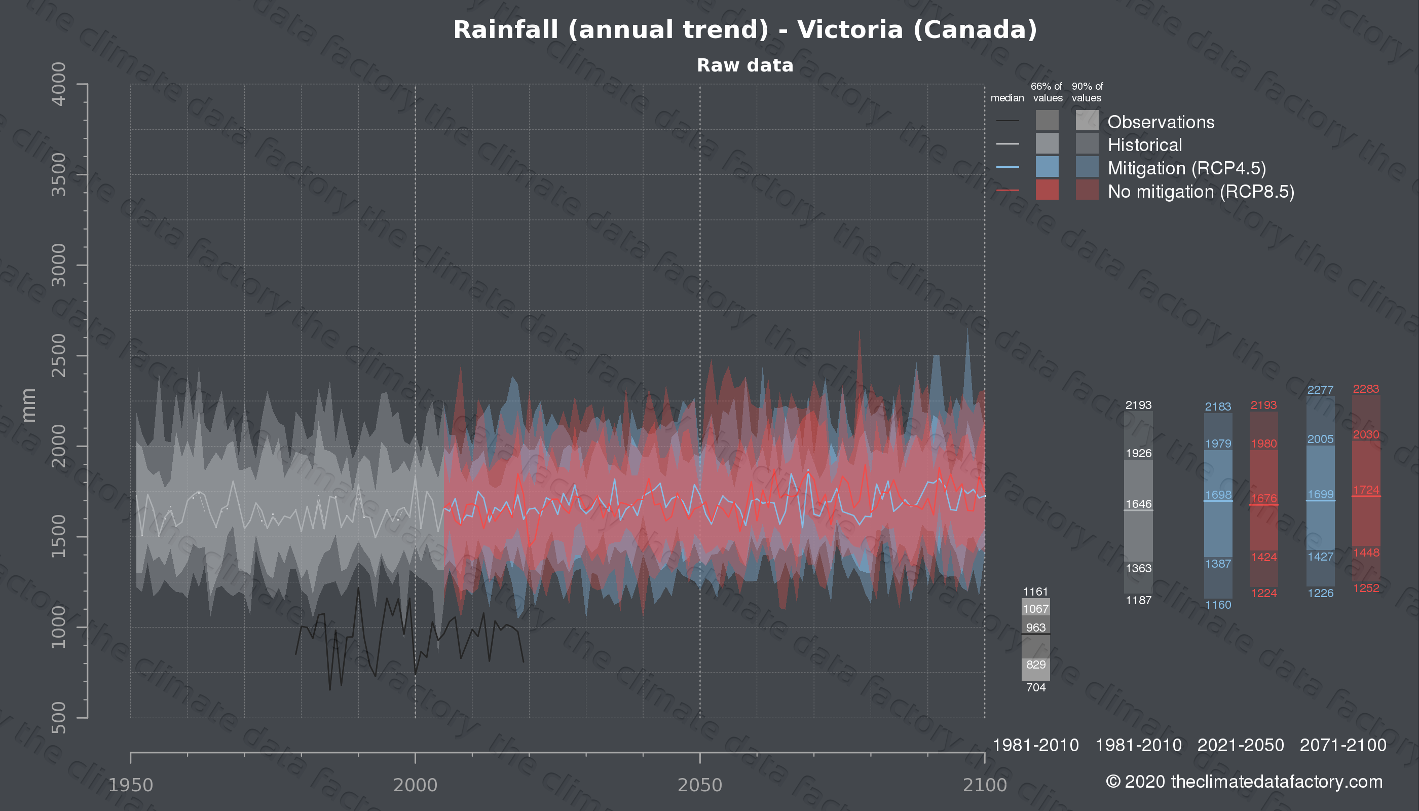 Graphic of projected rainfall for Victoria (Canada) under two climate change mitigation policy scenarios (RCP4.5, RCP8.5). Represented climate data are raw data from IPCC models. https://theclimatedatafactory.com