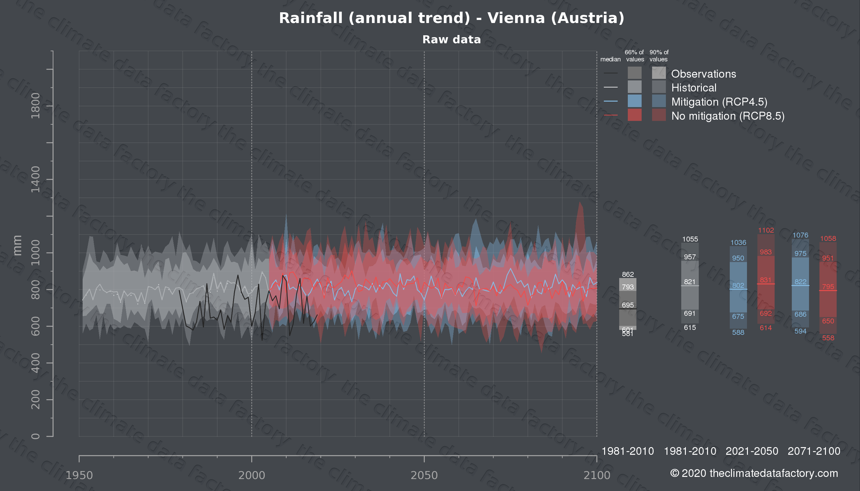 Graphic of projected rainfall for Vienna (Austria) under two climate change mitigation policy scenarios (RCP4.5, RCP8.5). Represented climate data are raw data from IPCC models. https://theclimatedatafactory.com
