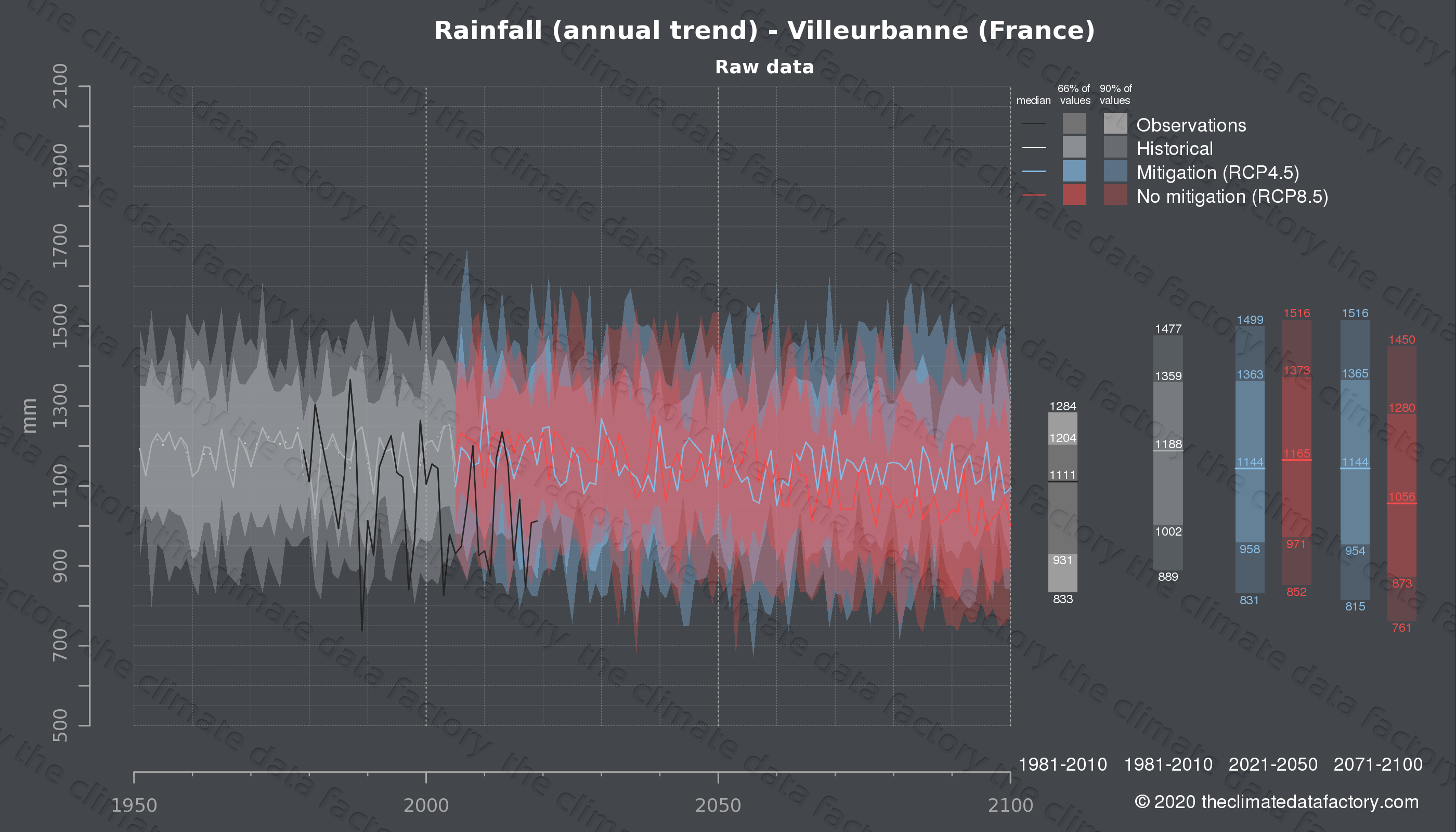 Graphic of projected rainfall for Villeurbanne (France) under two climate change mitigation policy scenarios (RCP4.5, RCP8.5). Represented climate data are raw data from IPCC models. https://theclimatedatafactory.com