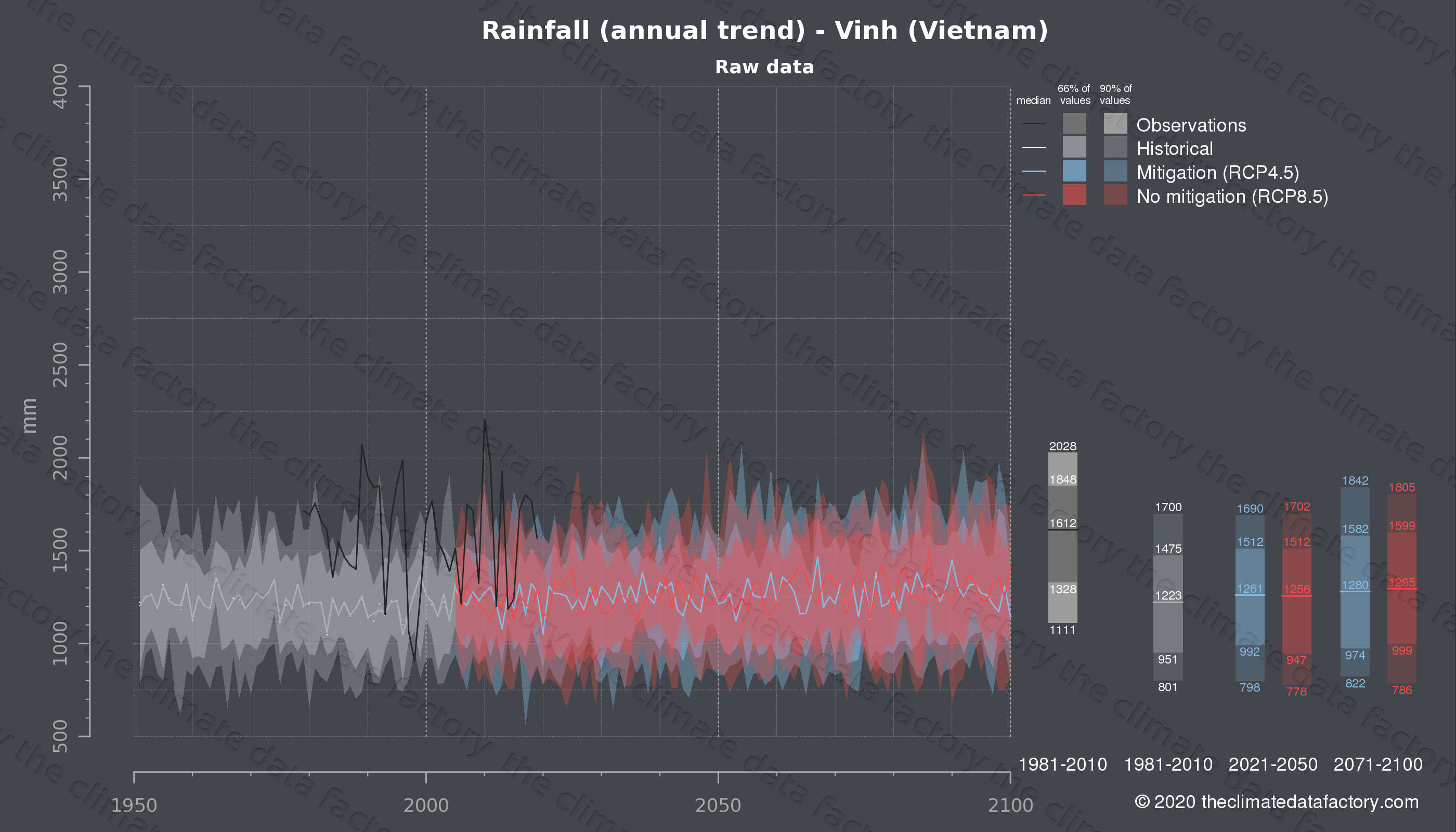 Graphic of projected rainfall for Vinh (Vietnam) under two climate change mitigation policy scenarios (RCP4.5, RCP8.5). Represented climate data are raw data from IPCC models. https://theclimatedatafactory.com