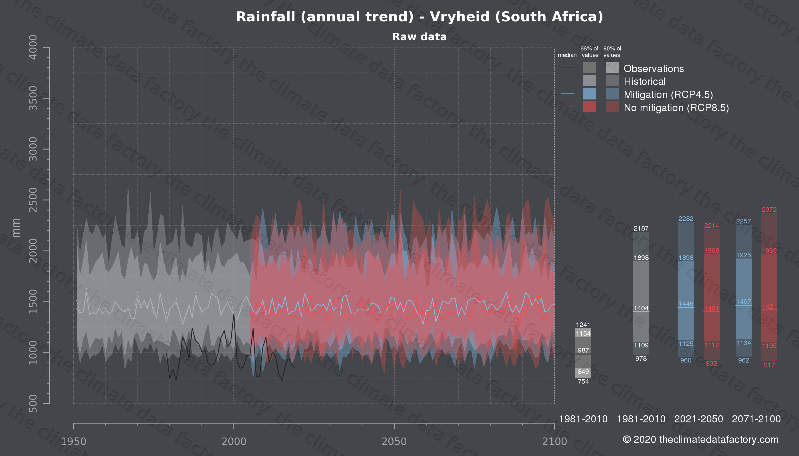 Graphic of projected rainfall for Vryheid (South Africa) under two climate change mitigation policy scenarios (RCP4.5, RCP8.5). Represented climate data are raw data from IPCC models. https://theclimatedatafactory.com