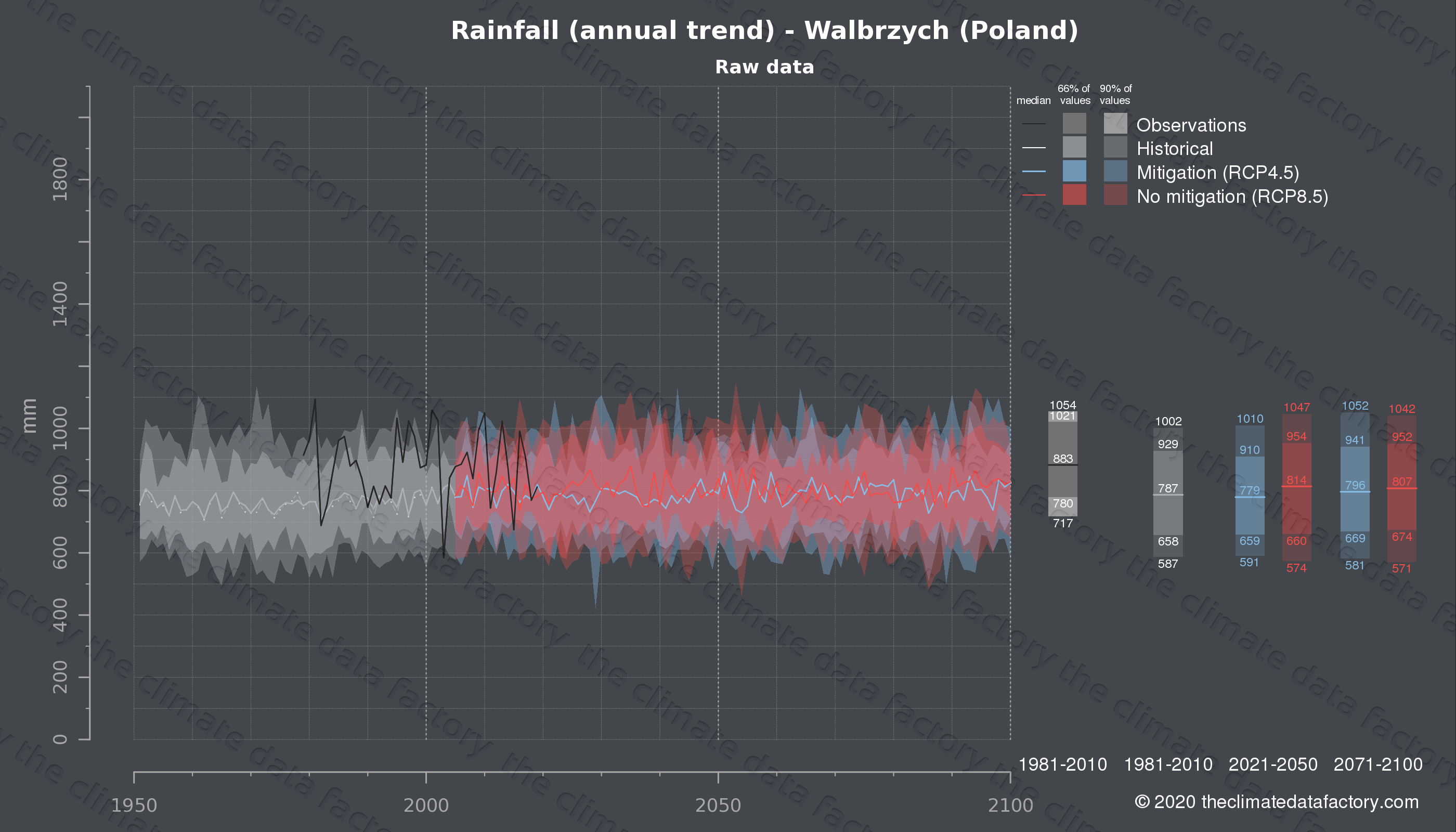 Graphic of projected rainfall for Walbrzych (Poland) under two climate change mitigation policy scenarios (RCP4.5, RCP8.5). Represented climate data are raw data from IPCC models. https://theclimatedatafactory.com