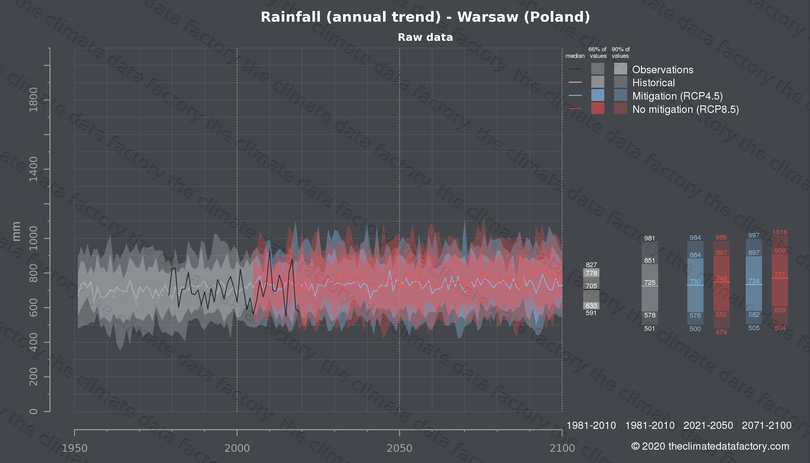 Graphic of projected rainfall for Warsaw (Poland) under two climate change mitigation policy scenarios (RCP4.5, RCP8.5). Represented climate data are raw data from IPCC models. https://theclimatedatafactory.com