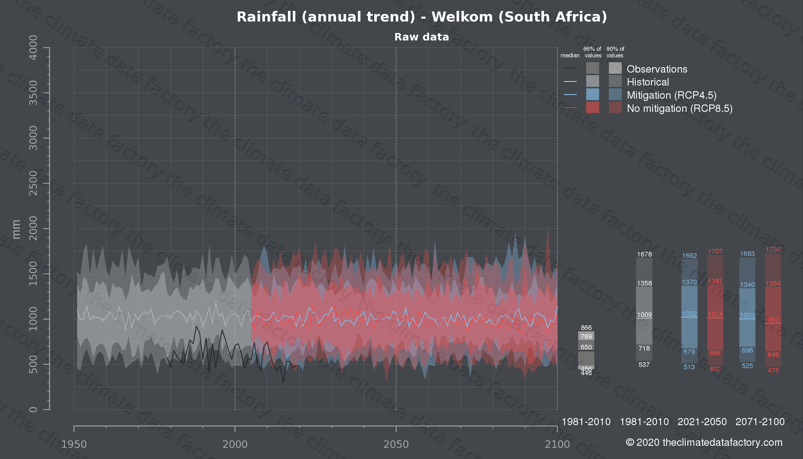 Graphic of projected rainfall for Welkom (South Africa) under two climate change mitigation policy scenarios (RCP4.5, RCP8.5). Represented climate data are raw data from IPCC models. https://theclimatedatafactory.com
