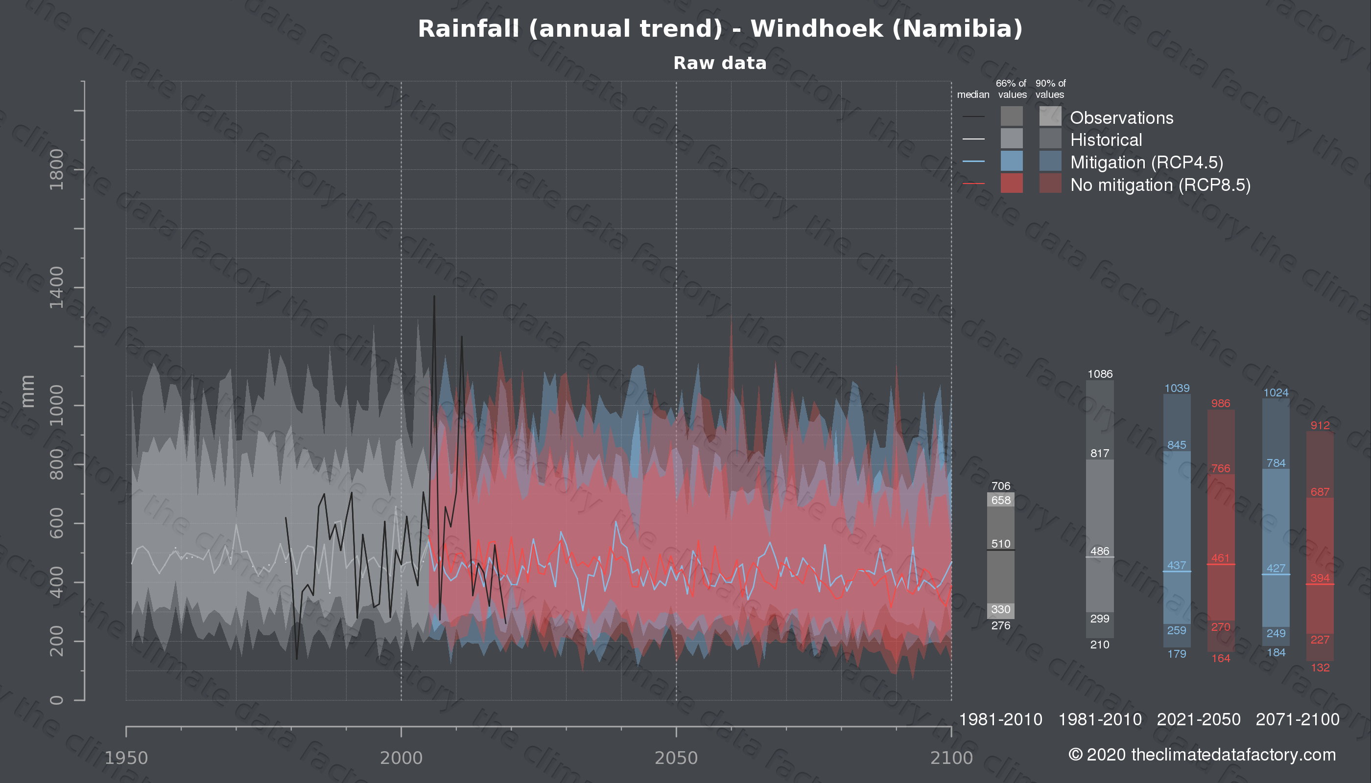 Graphic of projected rainfall for Windhoek (Namibia) under two climate change mitigation policy scenarios (RCP4.5, RCP8.5). Represented climate data are raw data from IPCC models. https://theclimatedatafactory.com