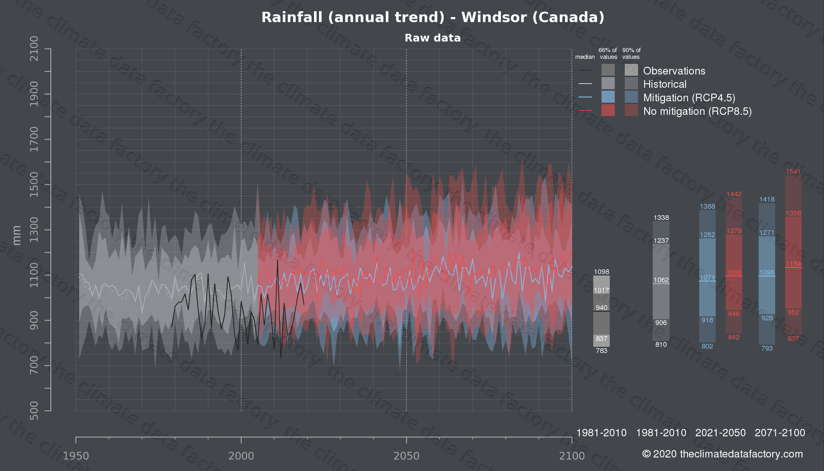 Graphic of projected rainfall for Windsor (Canada) under two climate change mitigation policy scenarios (RCP4.5, RCP8.5). Represented climate data are raw data from IPCC models. https://theclimatedatafactory.com