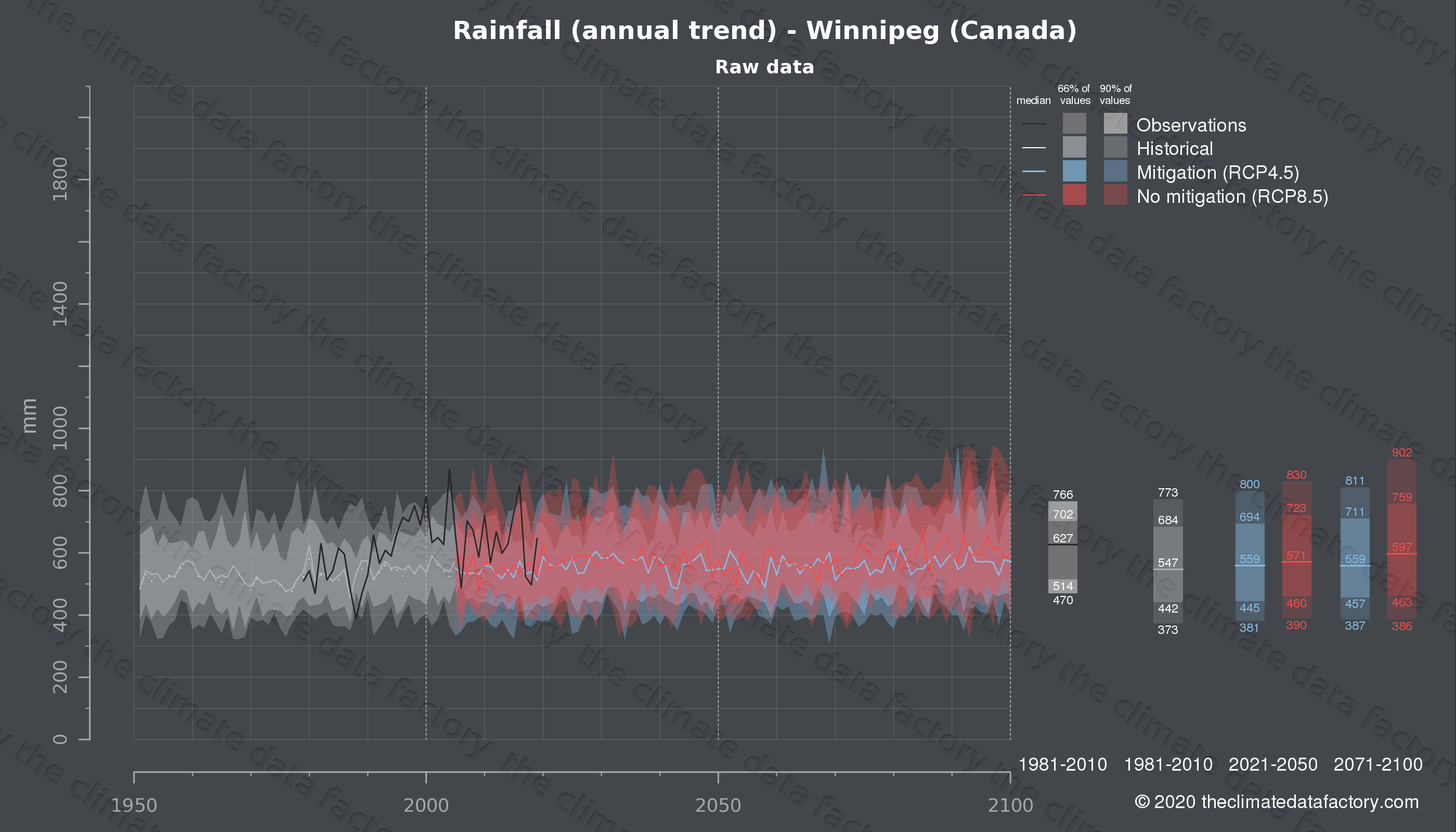 Graphic of projected rainfall for Winnipeg (Canada) under two climate change mitigation policy scenarios (RCP4.5, RCP8.5). Represented climate data are raw data from IPCC models. https://theclimatedatafactory.com