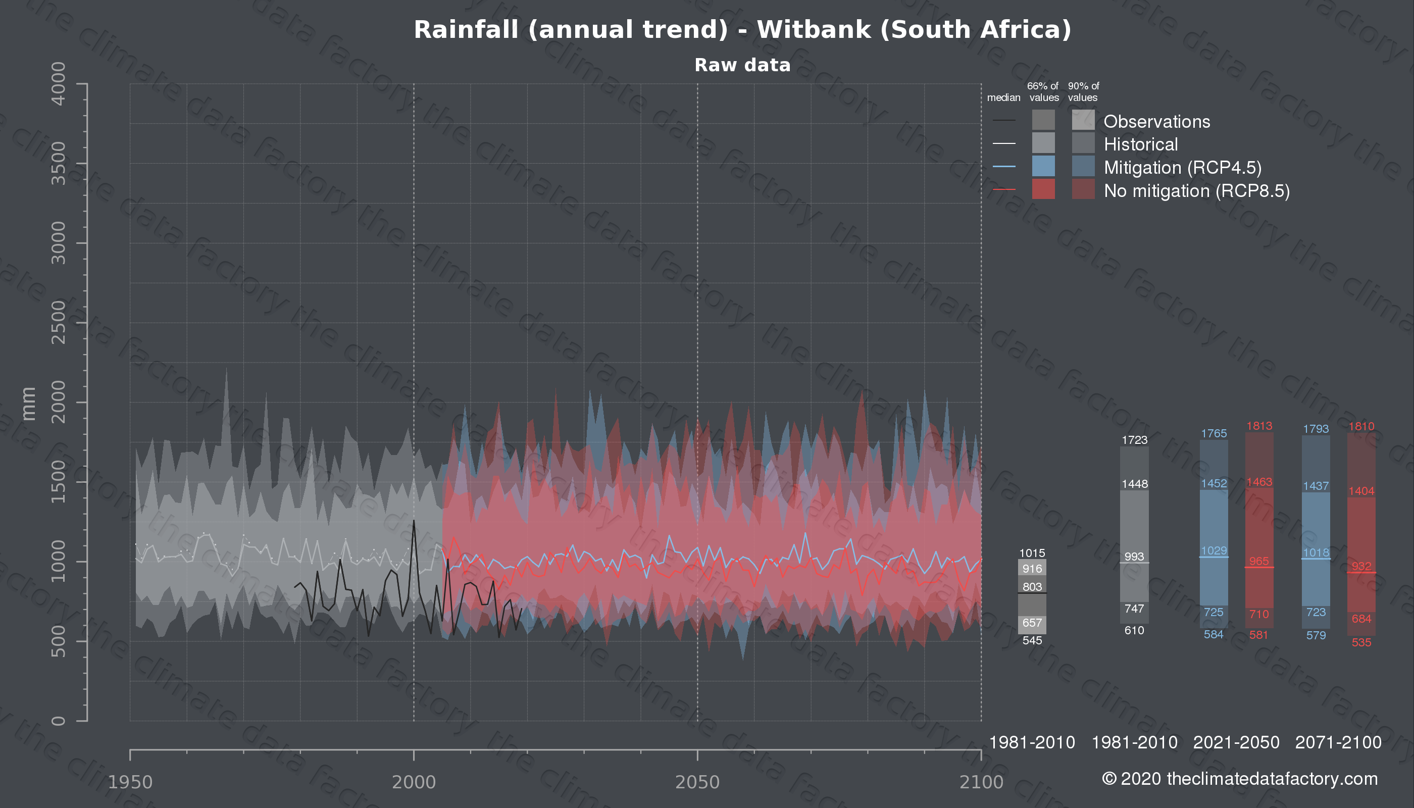 Graphic of projected rainfall for Witbank (South Africa) under two climate change mitigation policy scenarios (RCP4.5, RCP8.5). Represented climate data are raw data from IPCC models. https://theclimatedatafactory.com