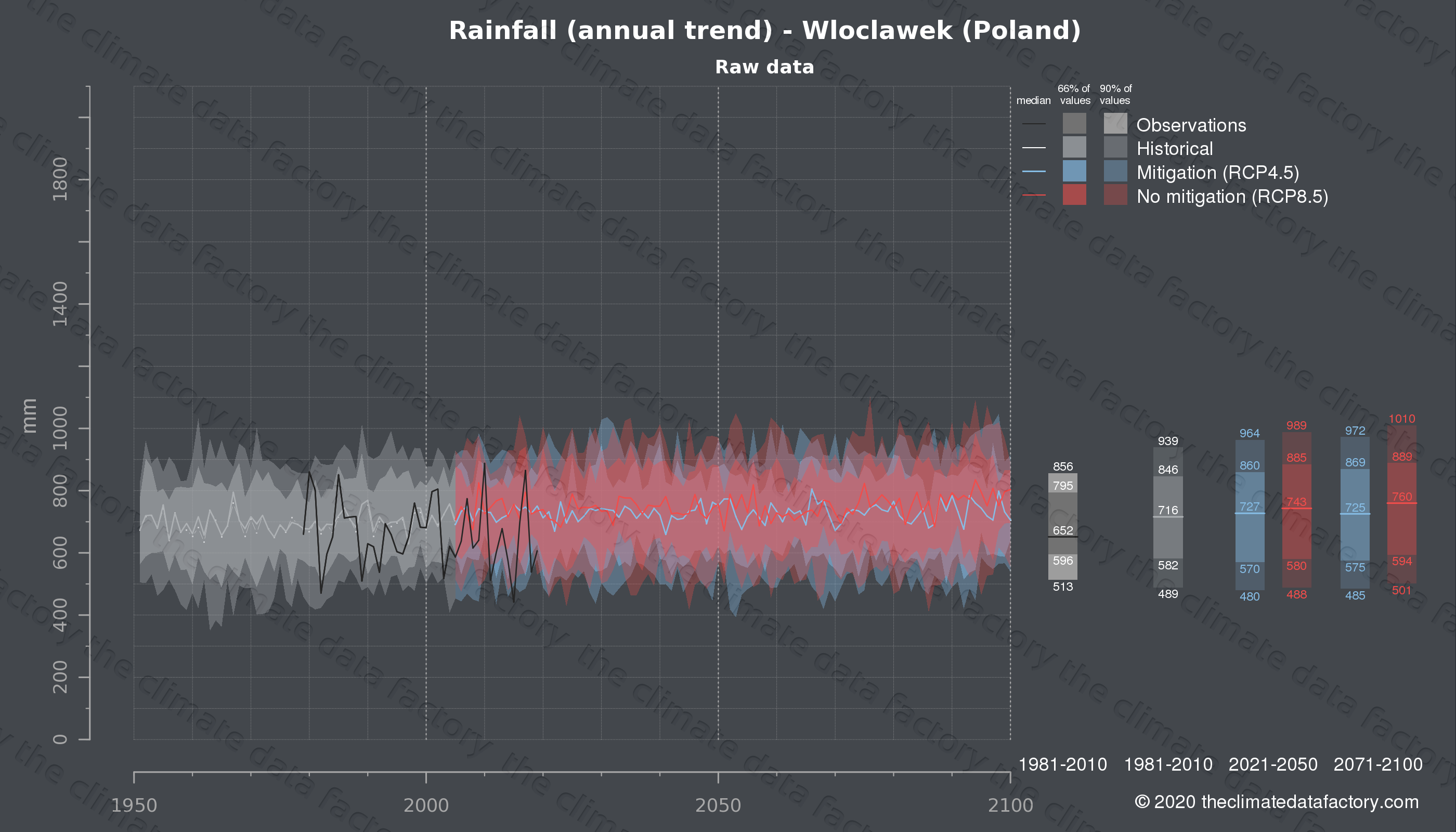 Graphic of projected rainfall for Wloclawek (Poland) under two climate change mitigation policy scenarios (RCP4.5, RCP8.5). Represented climate data are raw data from IPCC models. https://theclimatedatafactory.com