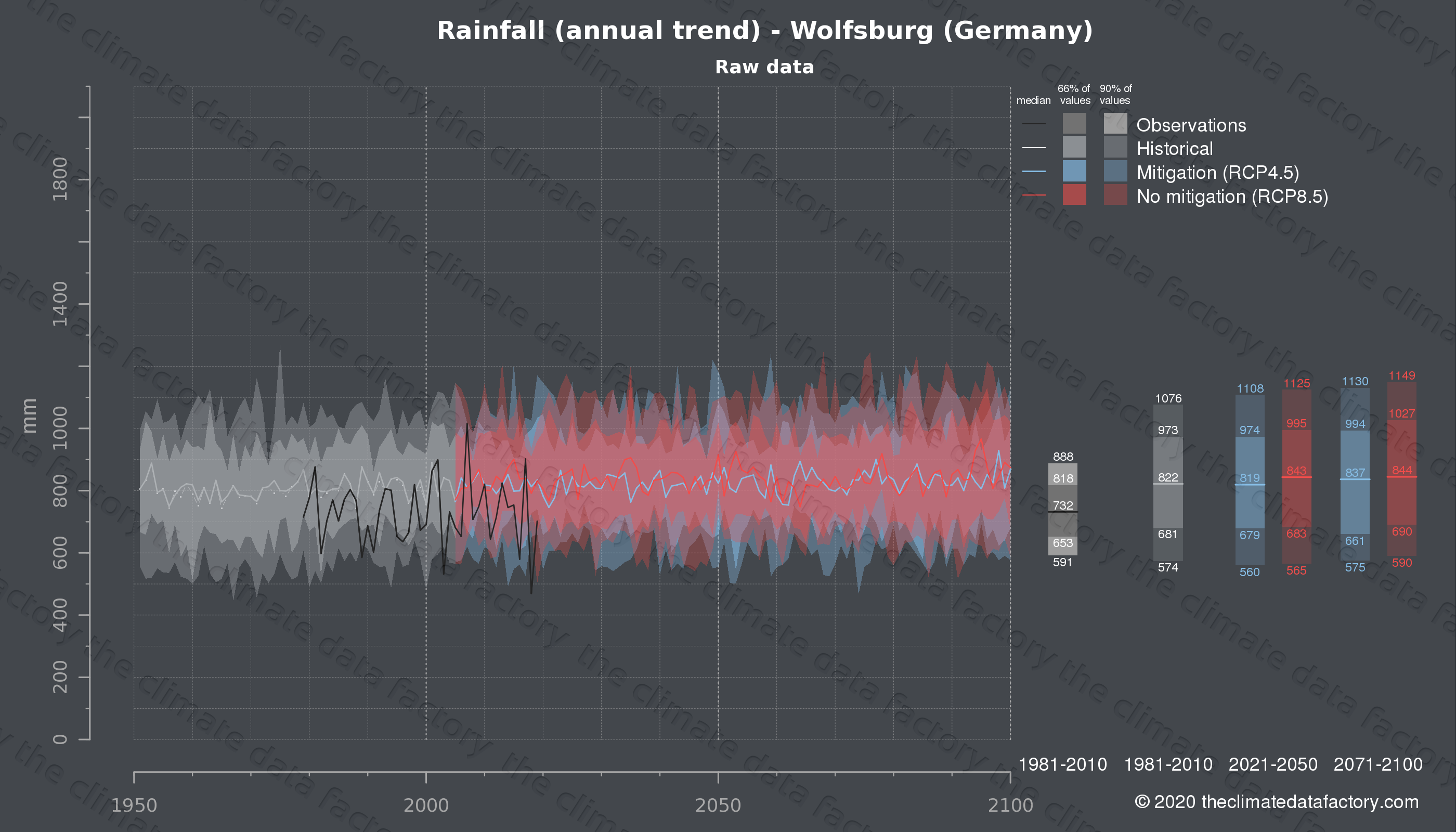 Graphic of projected rainfall for Wolfsburg (Germany) under two climate change mitigation policy scenarios (RCP4.5, RCP8.5). Represented climate data are raw data from IPCC models. https://theclimatedatafactory.com