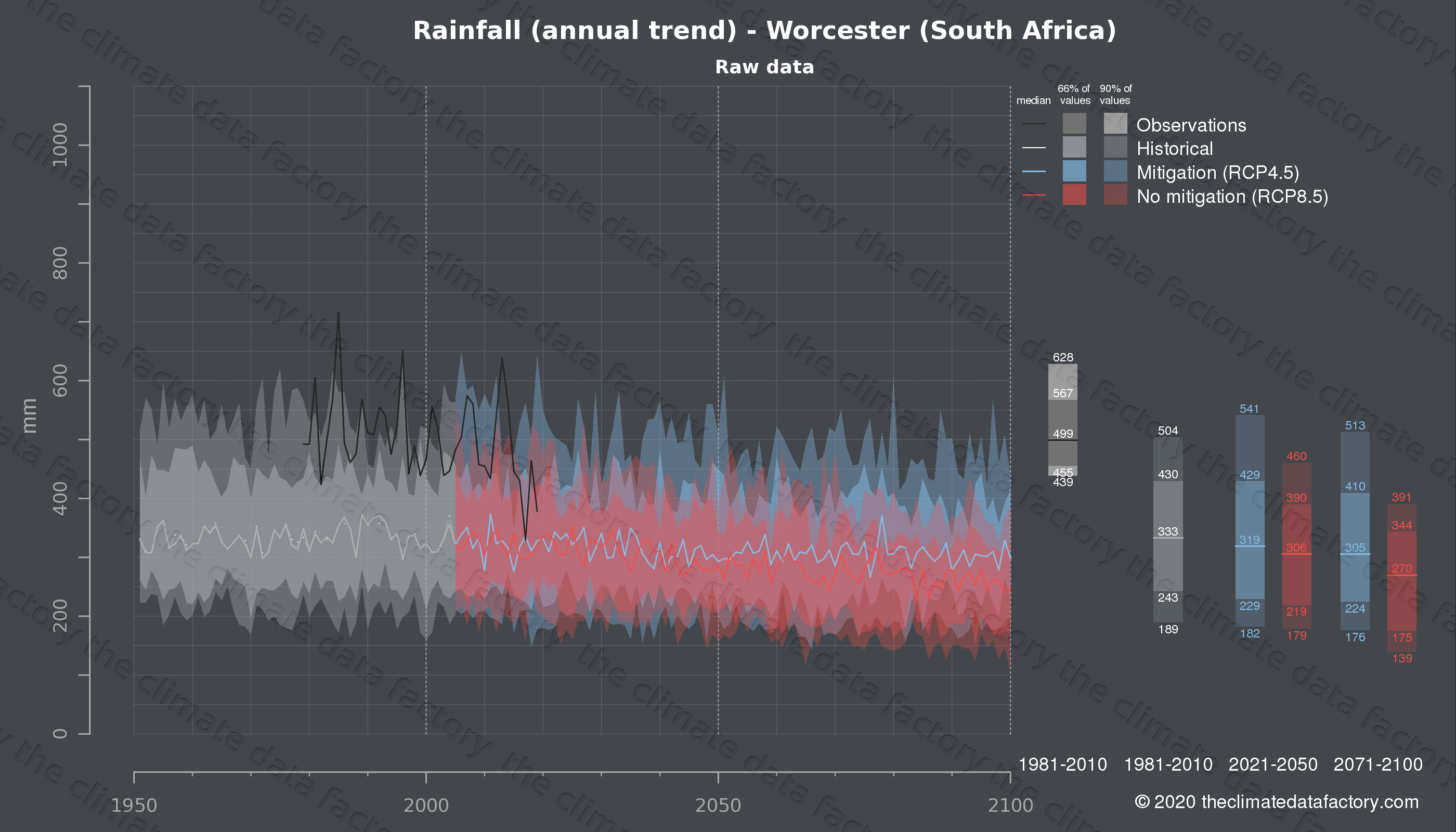Graphic of projected rainfall for Worcester (South Africa) under two climate change mitigation policy scenarios (RCP4.5, RCP8.5). Represented climate data are raw data from IPCC models. https://theclimatedatafactory.com