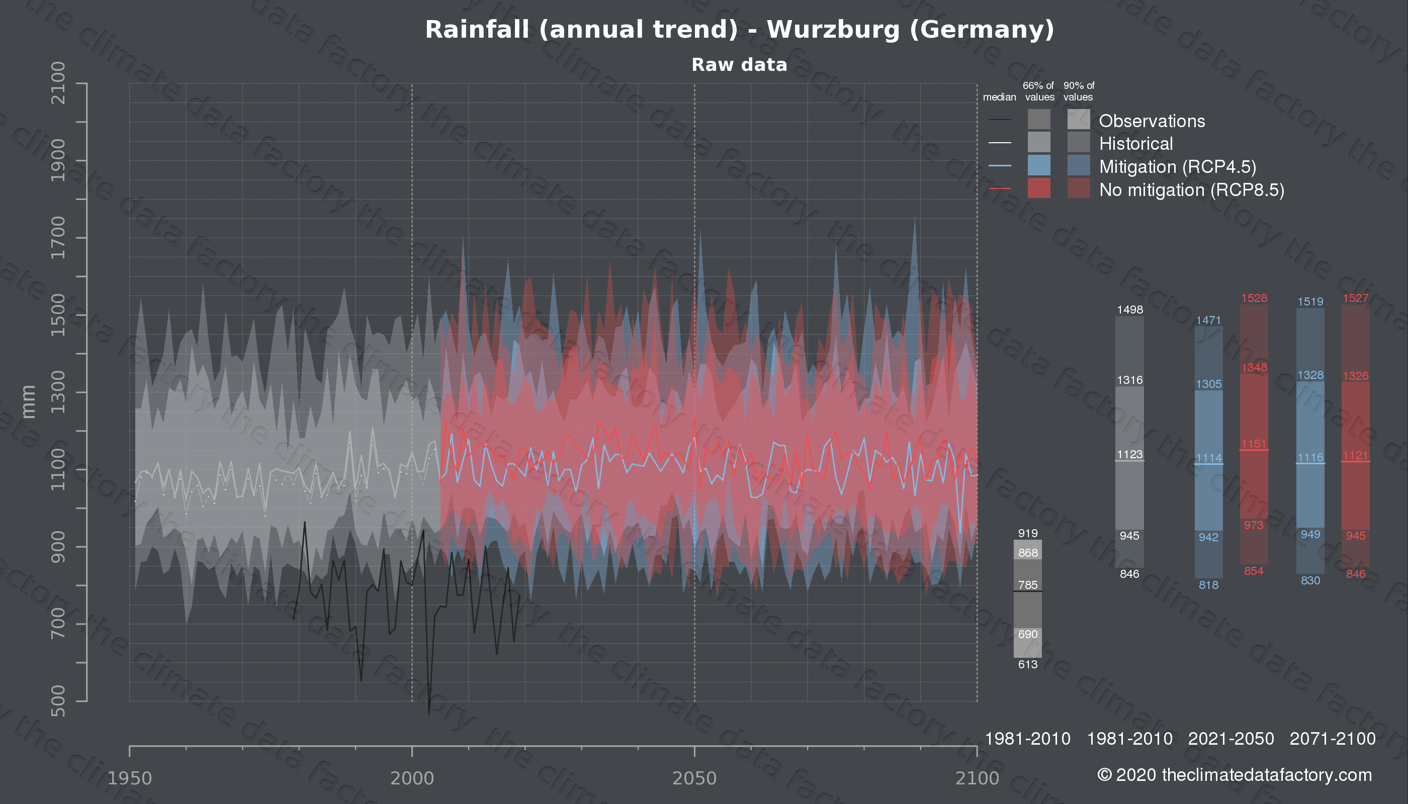Graphic of projected rainfall for Wurzburg (Germany) under two climate change mitigation policy scenarios (RCP4.5, RCP8.5). Represented climate data are raw data from IPCC models. https://theclimatedatafactory.com