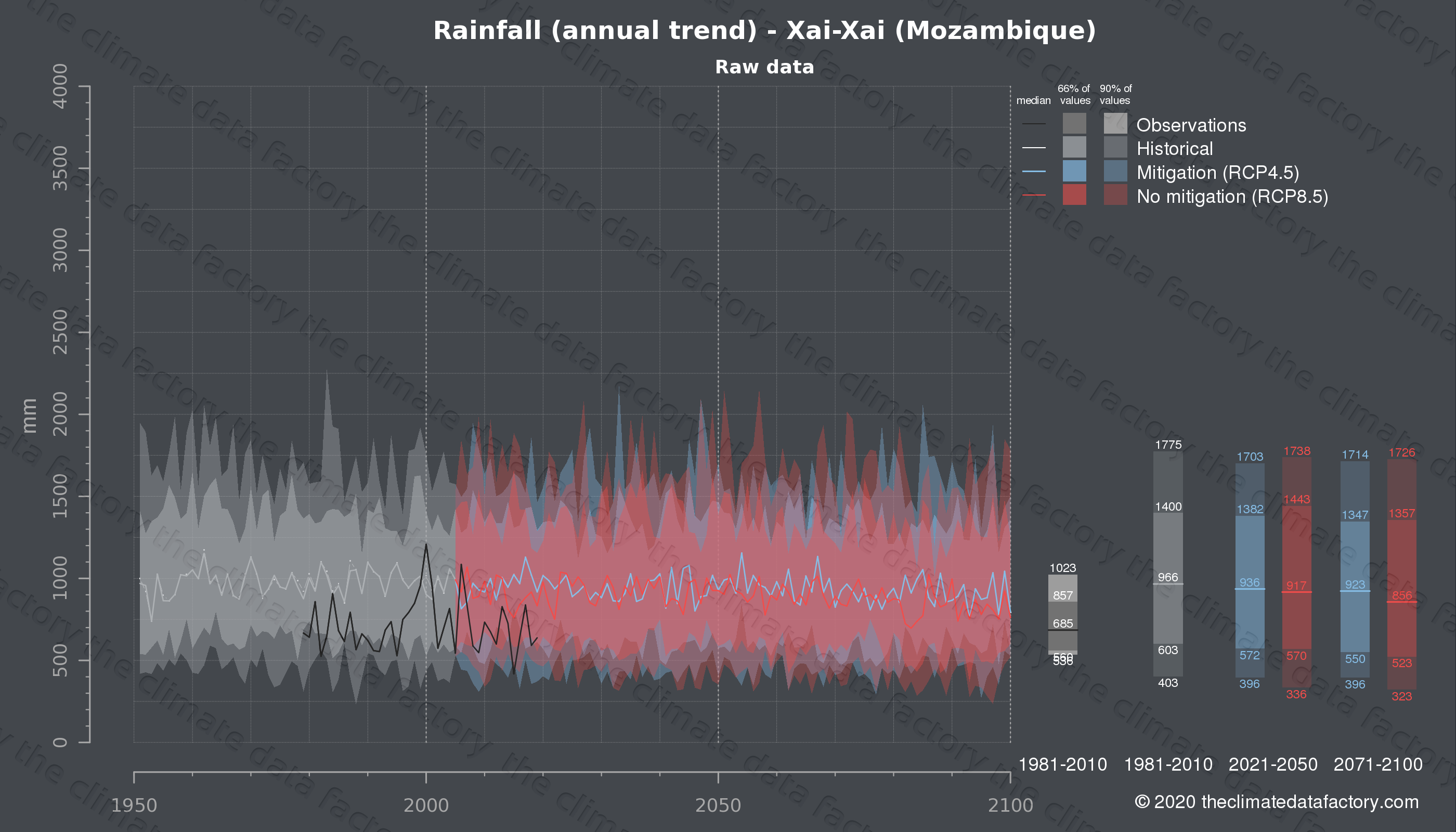 Graphic of projected rainfall for Xai-Xai (Mozambique) under two climate change mitigation policy scenarios (RCP4.5, RCP8.5). Represented climate data are raw data from IPCC models. https://theclimatedatafactory.com