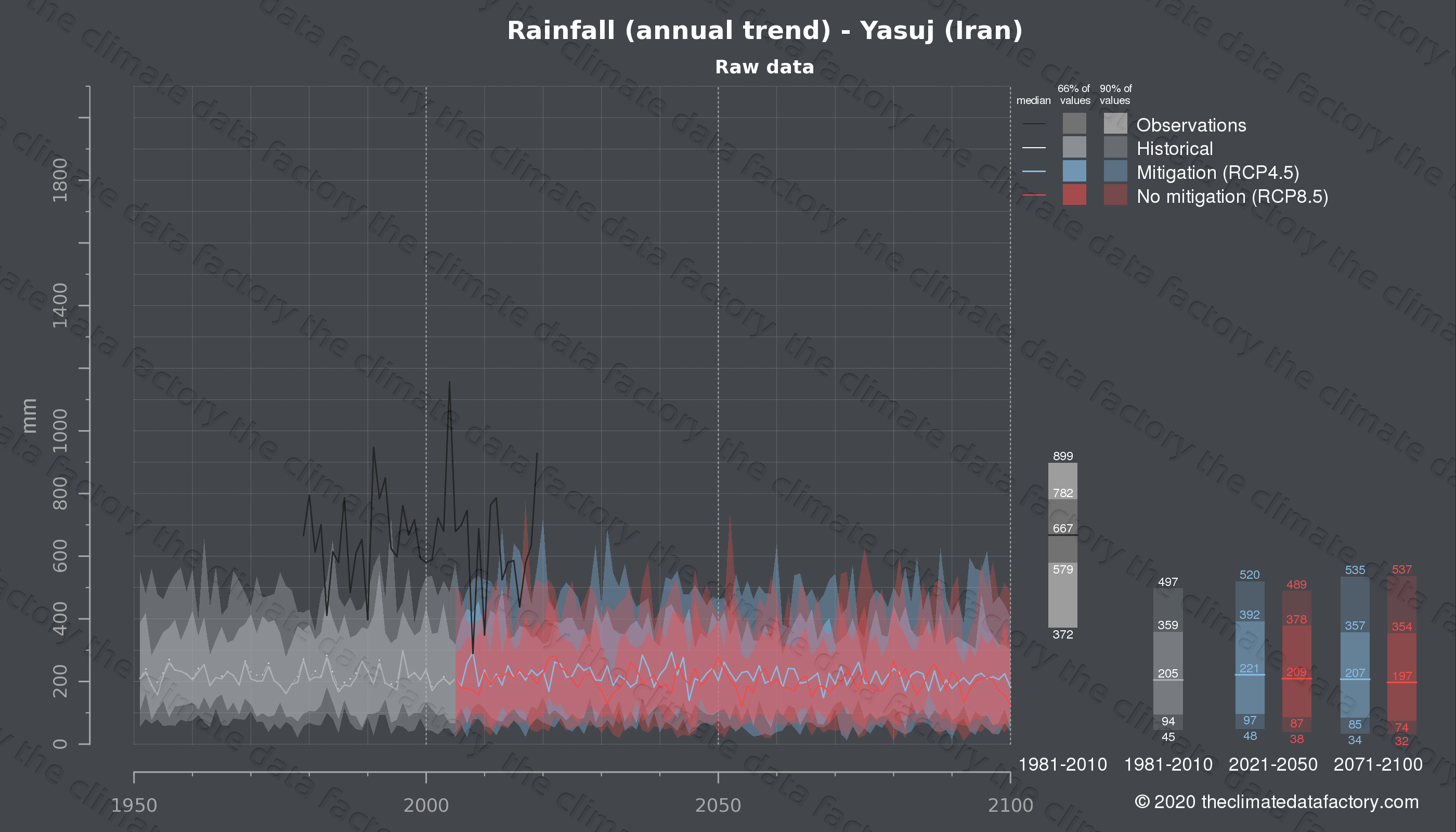 Graphic of projected rainfall for Yasuj (Iran) under two climate change mitigation policy scenarios (RCP4.5, RCP8.5). Represented climate data are raw data from IPCC models. https://theclimatedatafactory.com