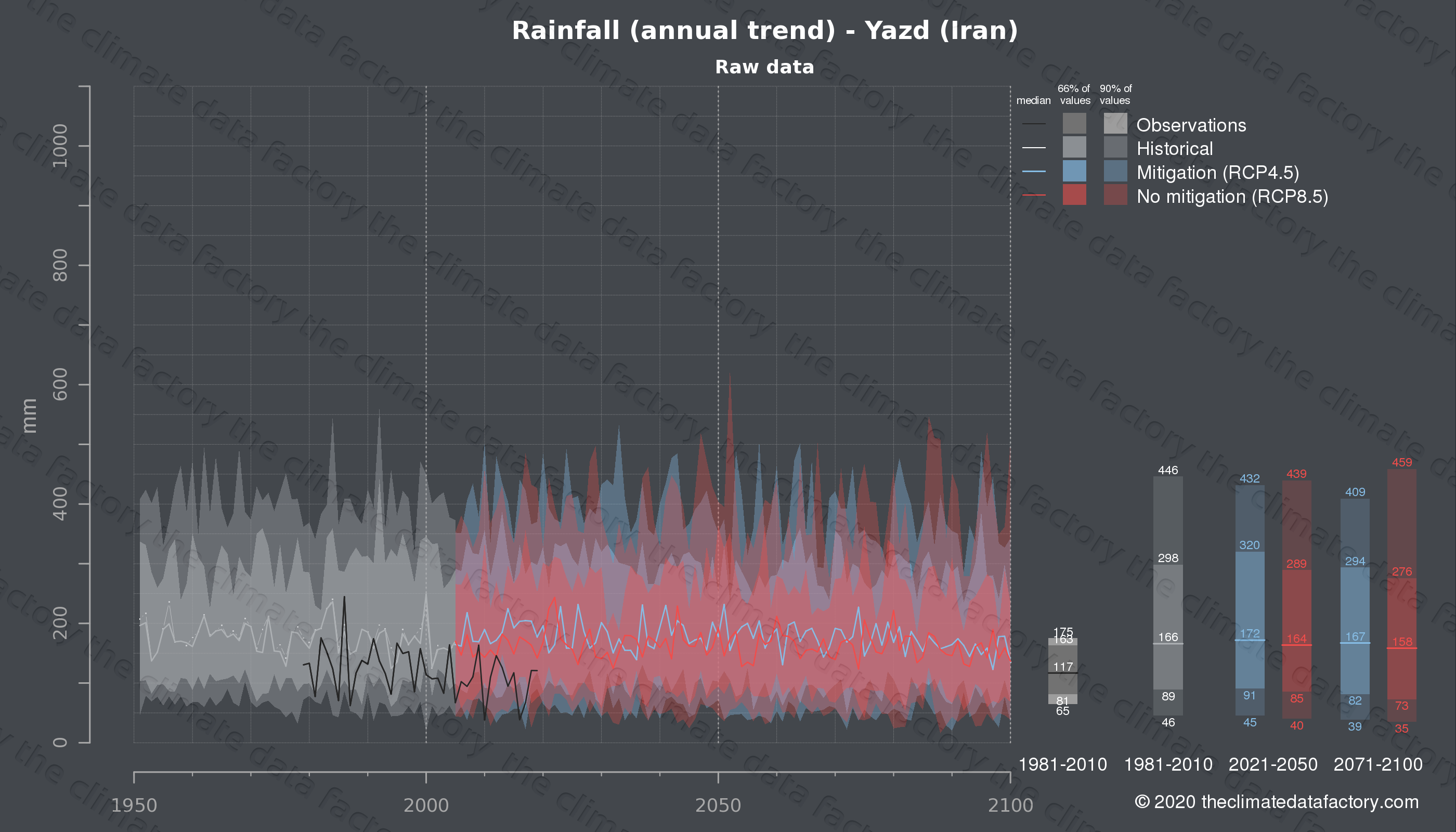 Graphic of projected rainfall for Yazd (Iran) under two climate change mitigation policy scenarios (RCP4.5, RCP8.5). Represented climate data are raw data from IPCC models. https://theclimatedatafactory.com
