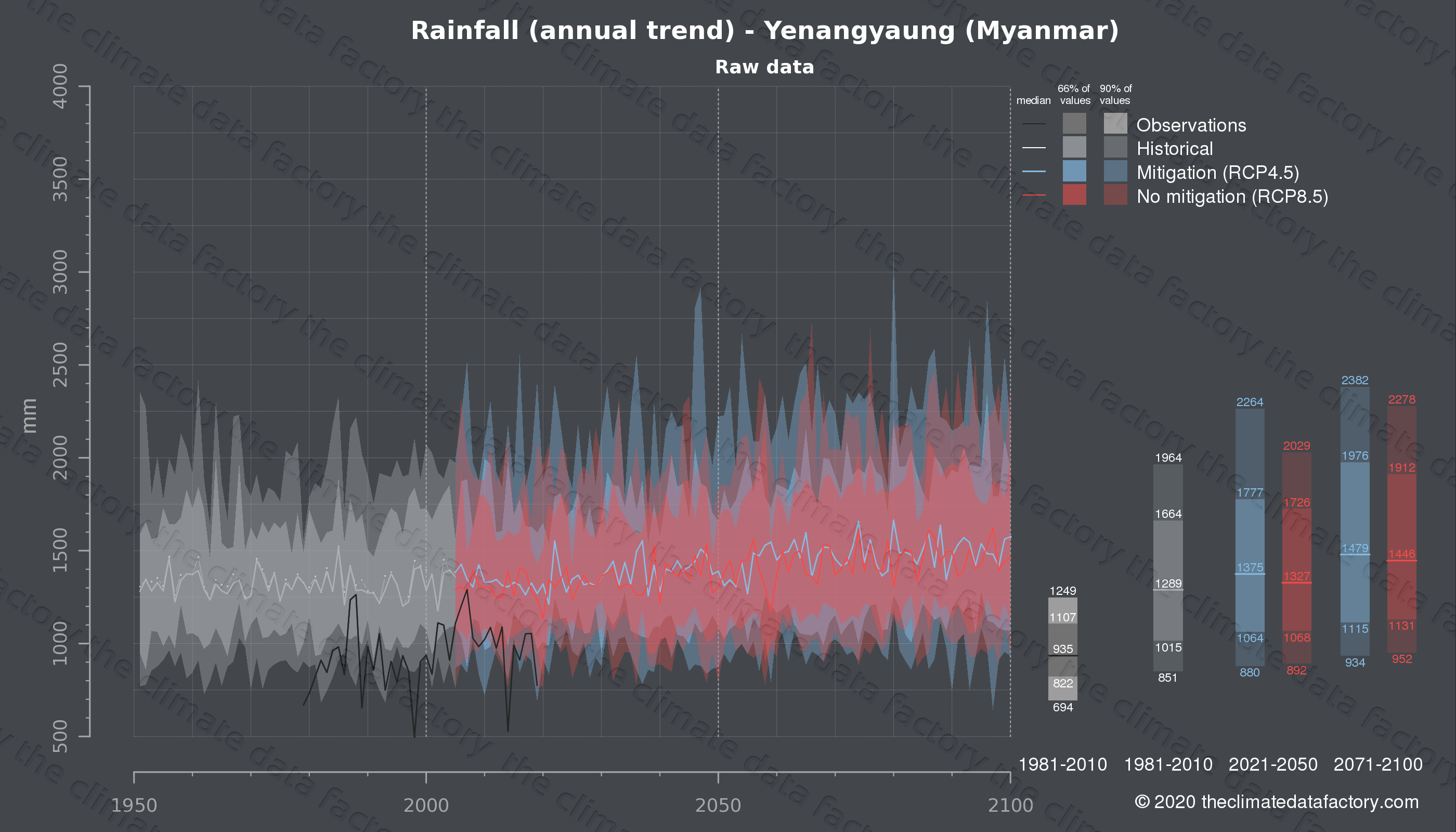 Graphic of projected rainfall for Yenangyaung (Myanmar) under two climate change mitigation policy scenarios (RCP4.5, RCP8.5). Represented climate data are raw data from IPCC models. https://theclimatedatafactory.com