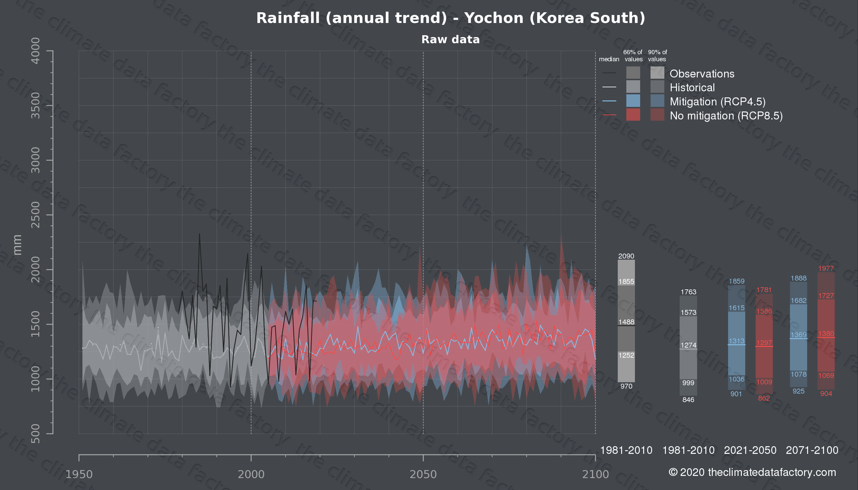 Graphic of projected rainfall for Yochon (South Korea) under two climate change mitigation policy scenarios (RCP4.5, RCP8.5). Represented climate data are raw data from IPCC models. https://theclimatedatafactory.com