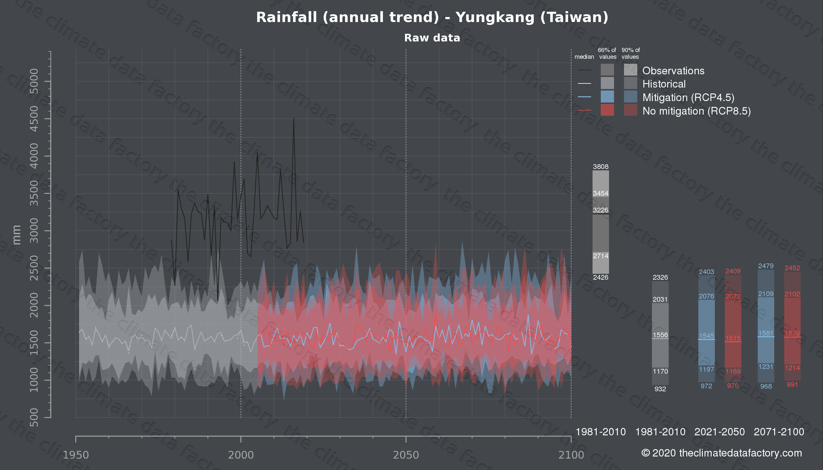 Graphic of projected rainfall for Yungkang (Taiwan) under two climate change mitigation policy scenarios (RCP4.5, RCP8.5). Represented climate data are raw data from IPCC models. https://theclimatedatafactory.com