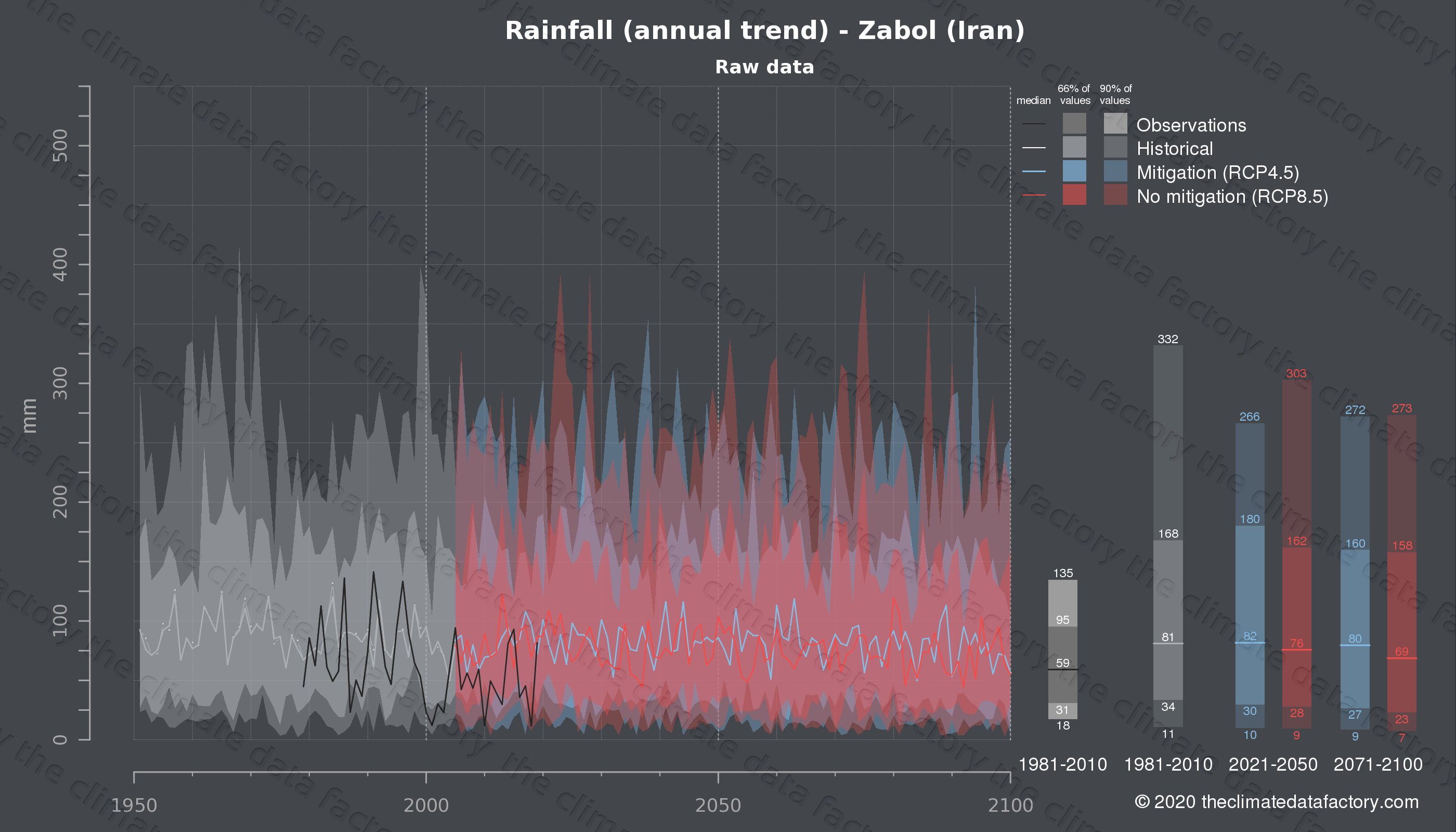 Graphic of projected rainfall for Zabol (Iran) under two climate change mitigation policy scenarios (RCP4.5, RCP8.5). Represented climate data are raw data from IPCC models. https://theclimatedatafactory.com