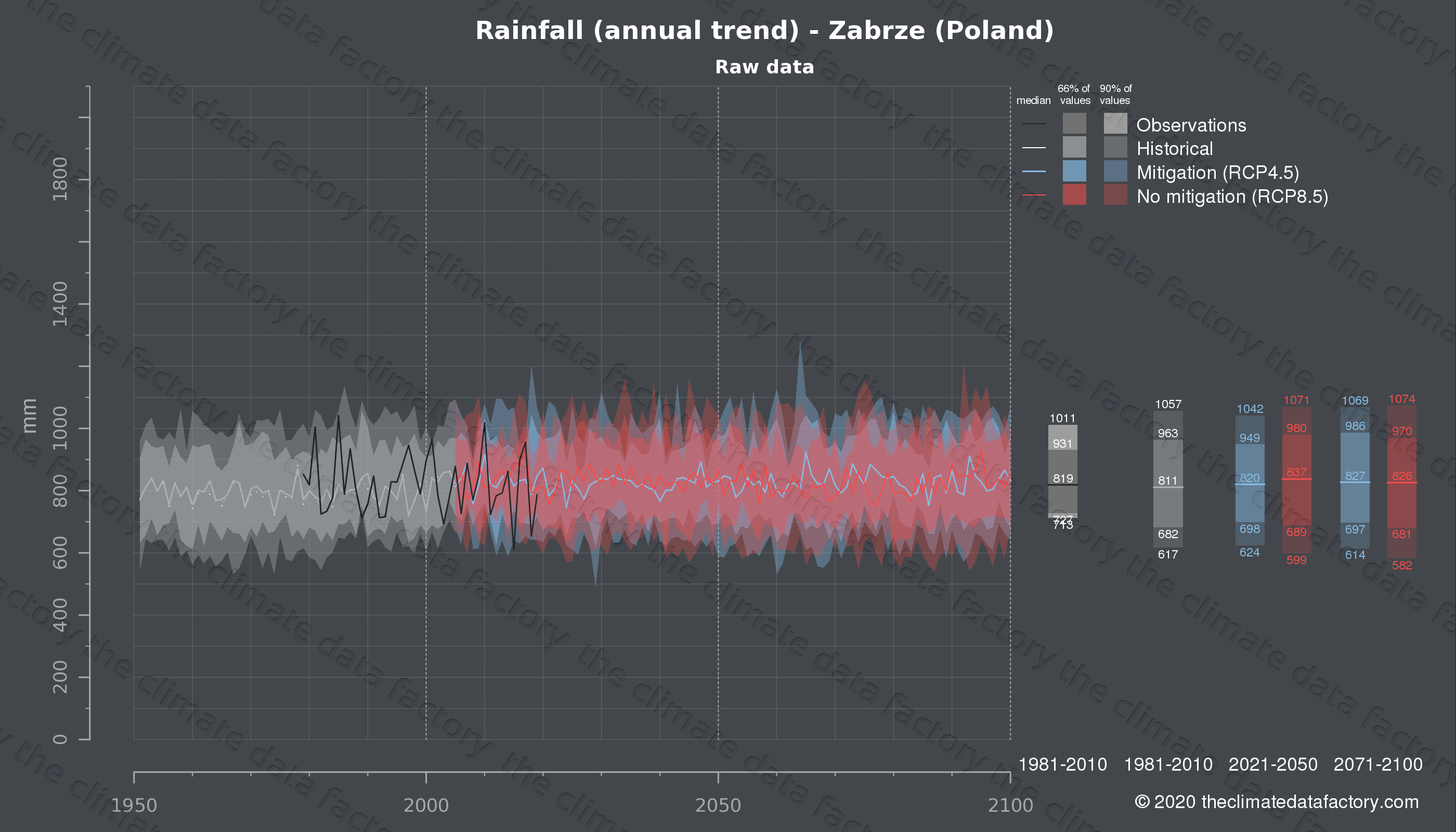 Graphic of projected rainfall for Zabrze (Poland) under two climate change mitigation policy scenarios (RCP4.5, RCP8.5). Represented climate data are raw data from IPCC models. https://theclimatedatafactory.com