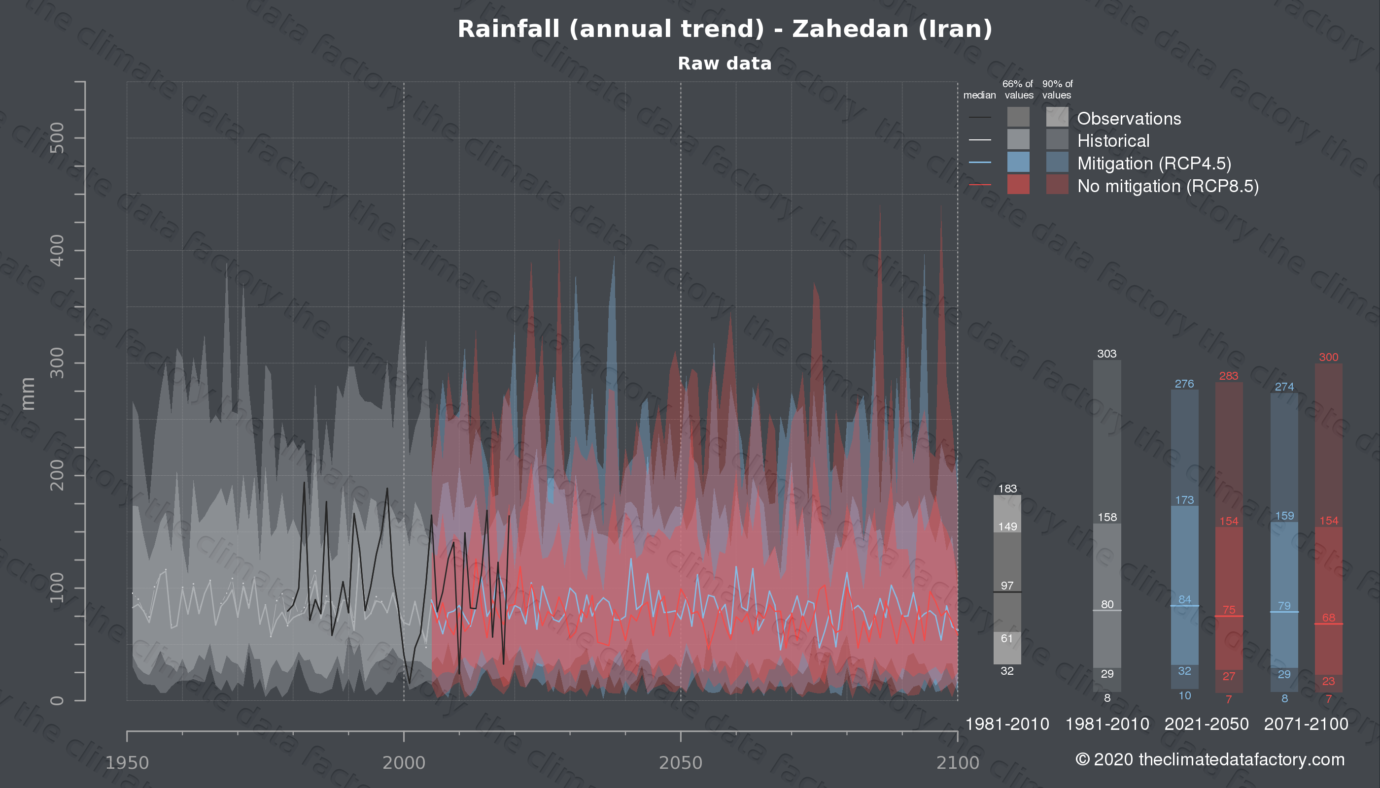 Graphic of projected rainfall for Zahedan (Iran) under two climate change mitigation policy scenarios (RCP4.5, RCP8.5). Represented climate data are raw data from IPCC models. https://theclimatedatafactory.com