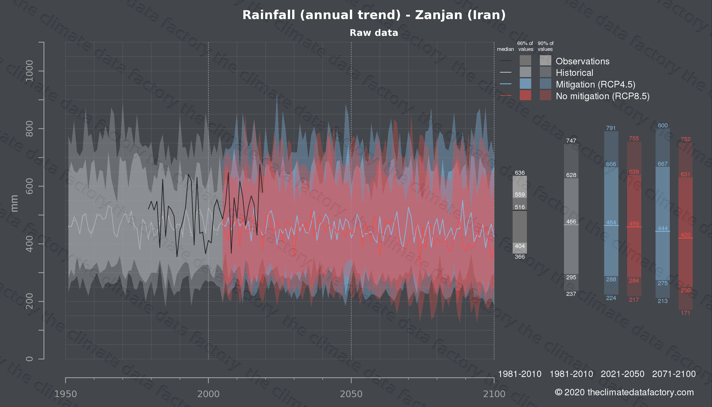 Graphic of projected rainfall for Zanjan (Iran) under two climate change mitigation policy scenarios (RCP4.5, RCP8.5). Represented climate data are raw data from IPCC models. https://theclimatedatafactory.com