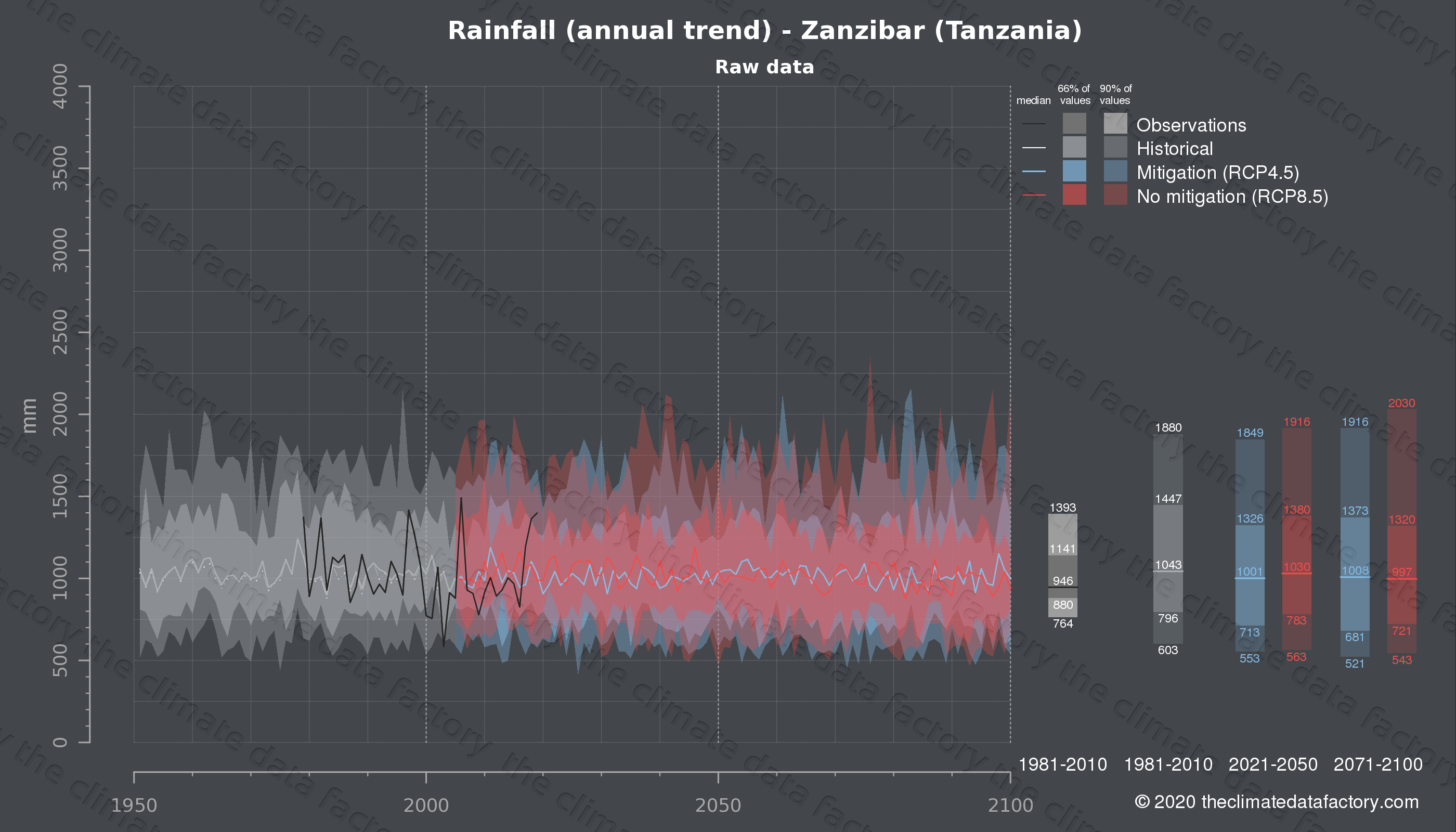 Graphic of projected rainfall for Zanzibar (Tanzania) under two climate change mitigation policy scenarios (RCP4.5, RCP8.5). Represented climate data are raw data from IPCC models. https://theclimatedatafactory.com