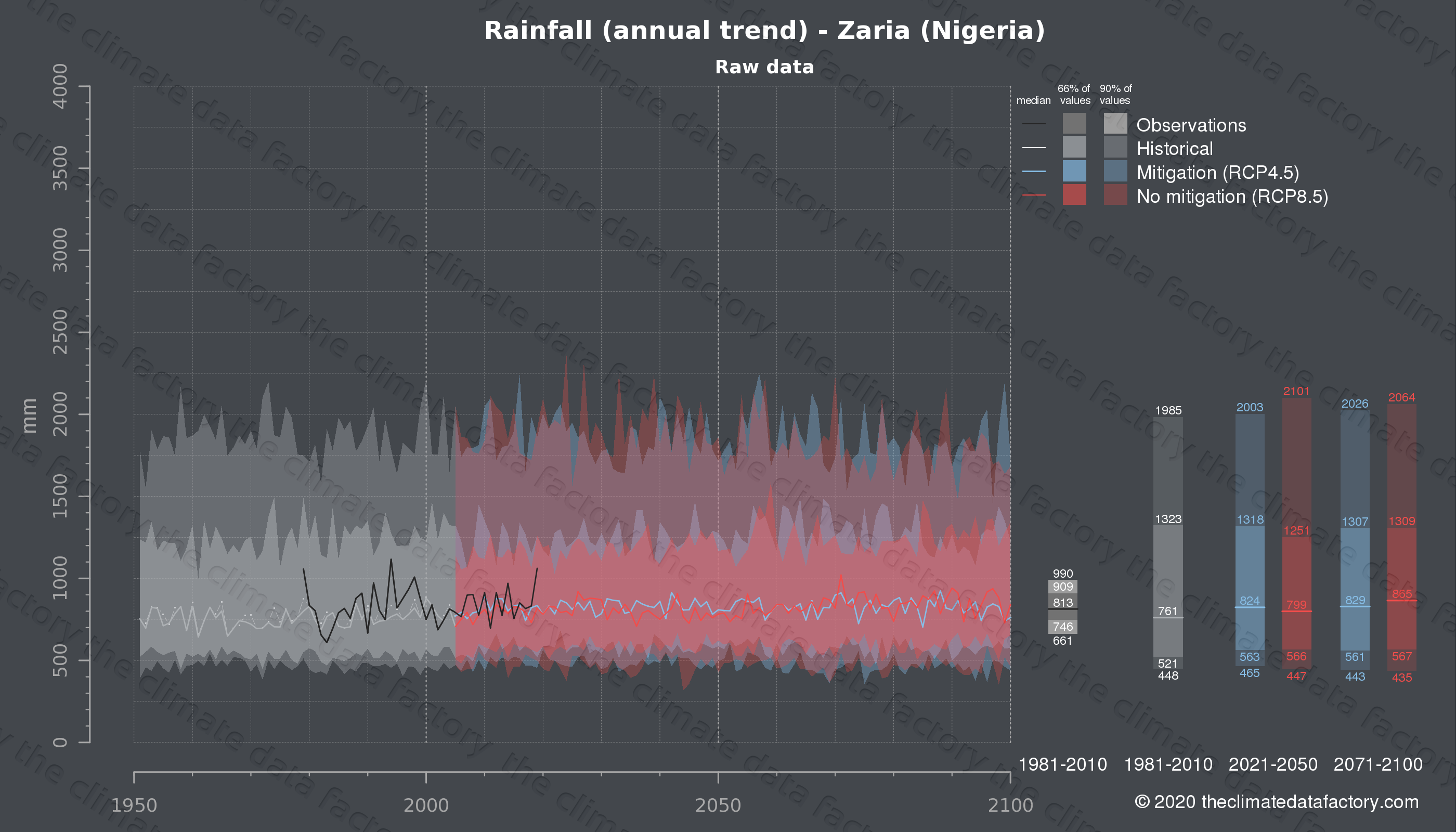 Graphic of projected rainfall for Zaria (Nigeria) under two climate change mitigation policy scenarios (RCP4.5, RCP8.5). Represented climate data are raw data from IPCC models. https://theclimatedatafactory.com