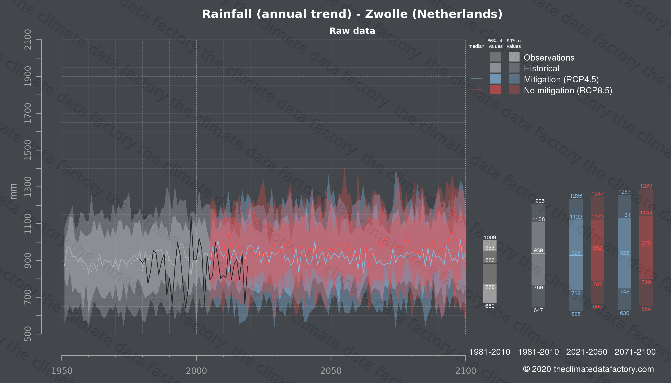 Graphic of projected rainfall for Zwolle (Netherlands) under two climate change mitigation policy scenarios (RCP4.5, RCP8.5). Represented climate data are raw data from IPCC models. https://theclimatedatafactory.com