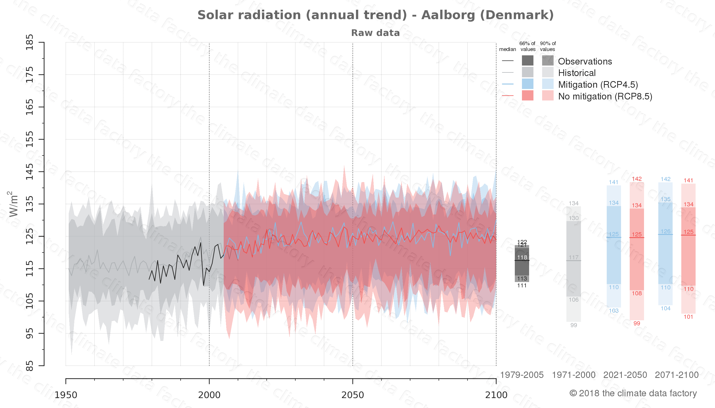 Graphic of projected solar radiation for Aalborg (Denmark) under two climate change mitigation policy scenarios (RCP4.5, RCP8.5). Represented climate data are raw data from IPCC models. https://theclimatedatafactory.com