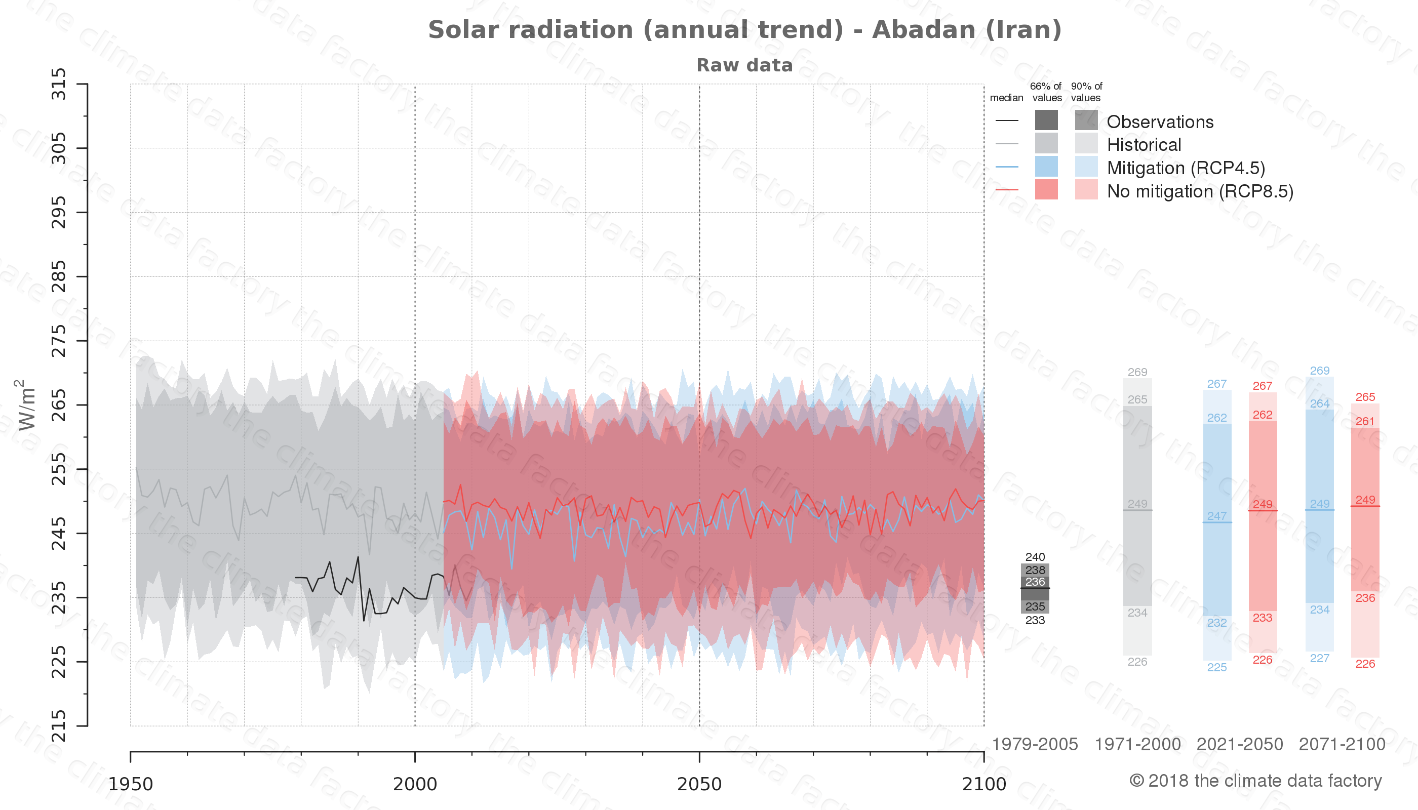 Graphic of projected solar radiation for Abadan (Iran) under two climate change mitigation policy scenarios (RCP4.5, RCP8.5). Represented climate data are raw data from IPCC models. https://theclimatedatafactory.com