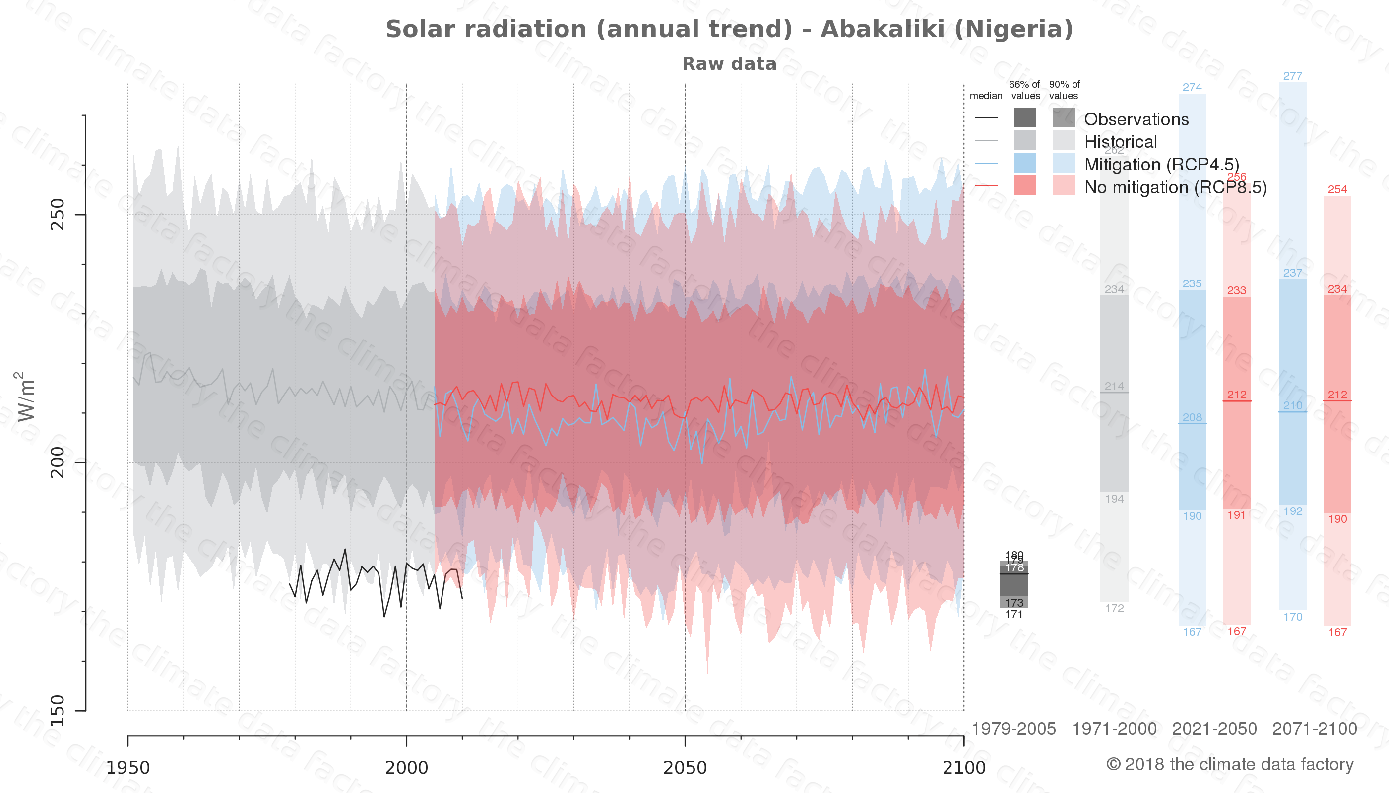 Graphic of projected solar radiation for Abakaliki (Nigeria) under two climate change mitigation policy scenarios (RCP4.5, RCP8.5). Represented climate data are raw data from IPCC models. https://theclimatedatafactory.com