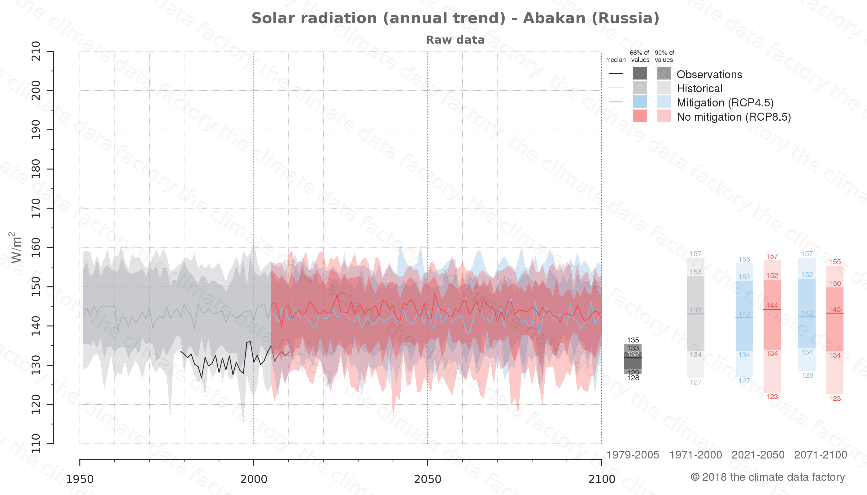 Graphic of projected solar radiation for Abakan (Russia) under two climate change mitigation policy scenarios (RCP4.5, RCP8.5). Represented climate data are raw data from IPCC models. https://theclimatedatafactory.com