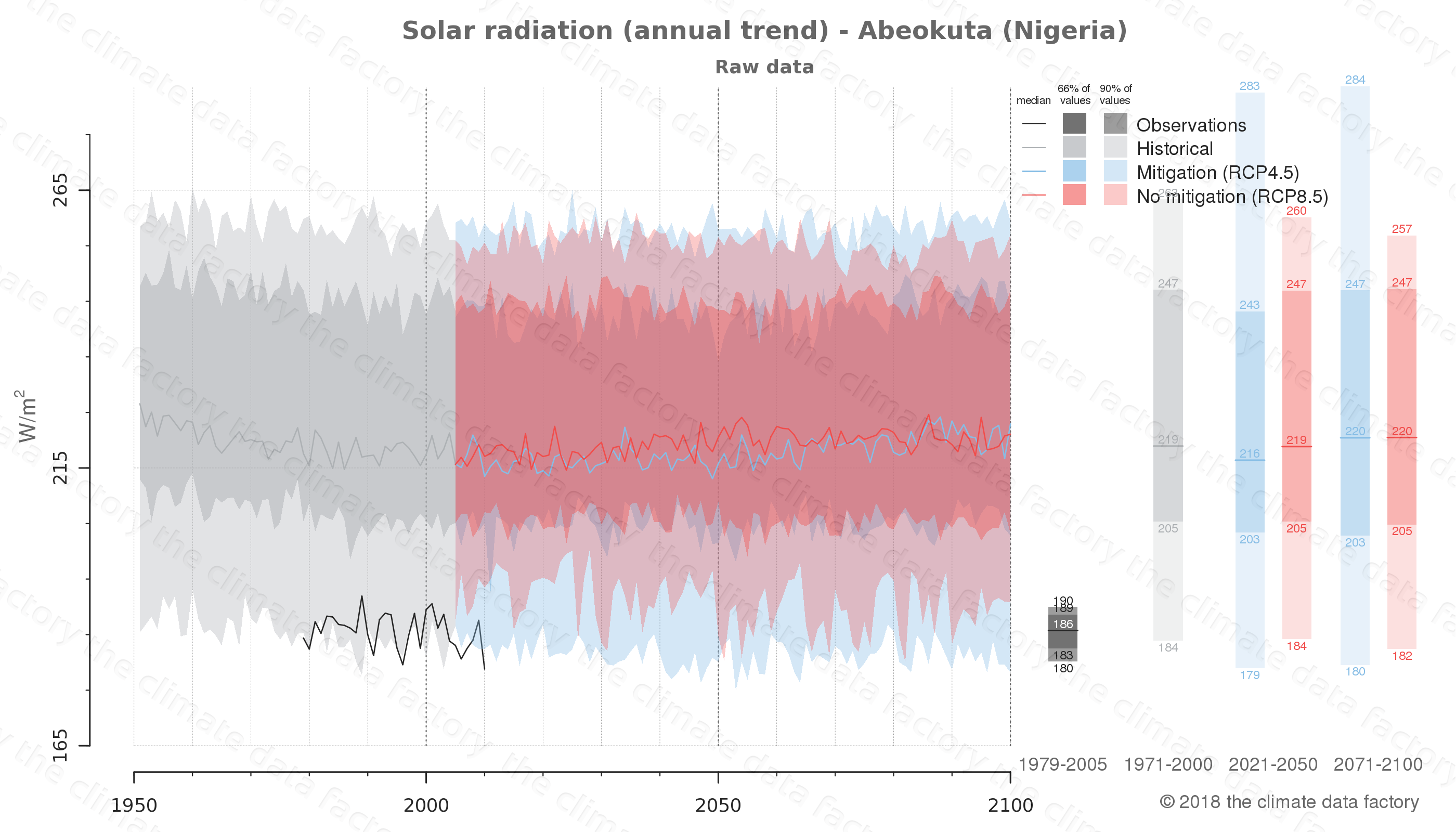 Graphic of projected solar radiation for Abeokuta (Nigeria) under two climate change mitigation policy scenarios (RCP4.5, RCP8.5). Represented climate data are raw data from IPCC models. https://theclimatedatafactory.com