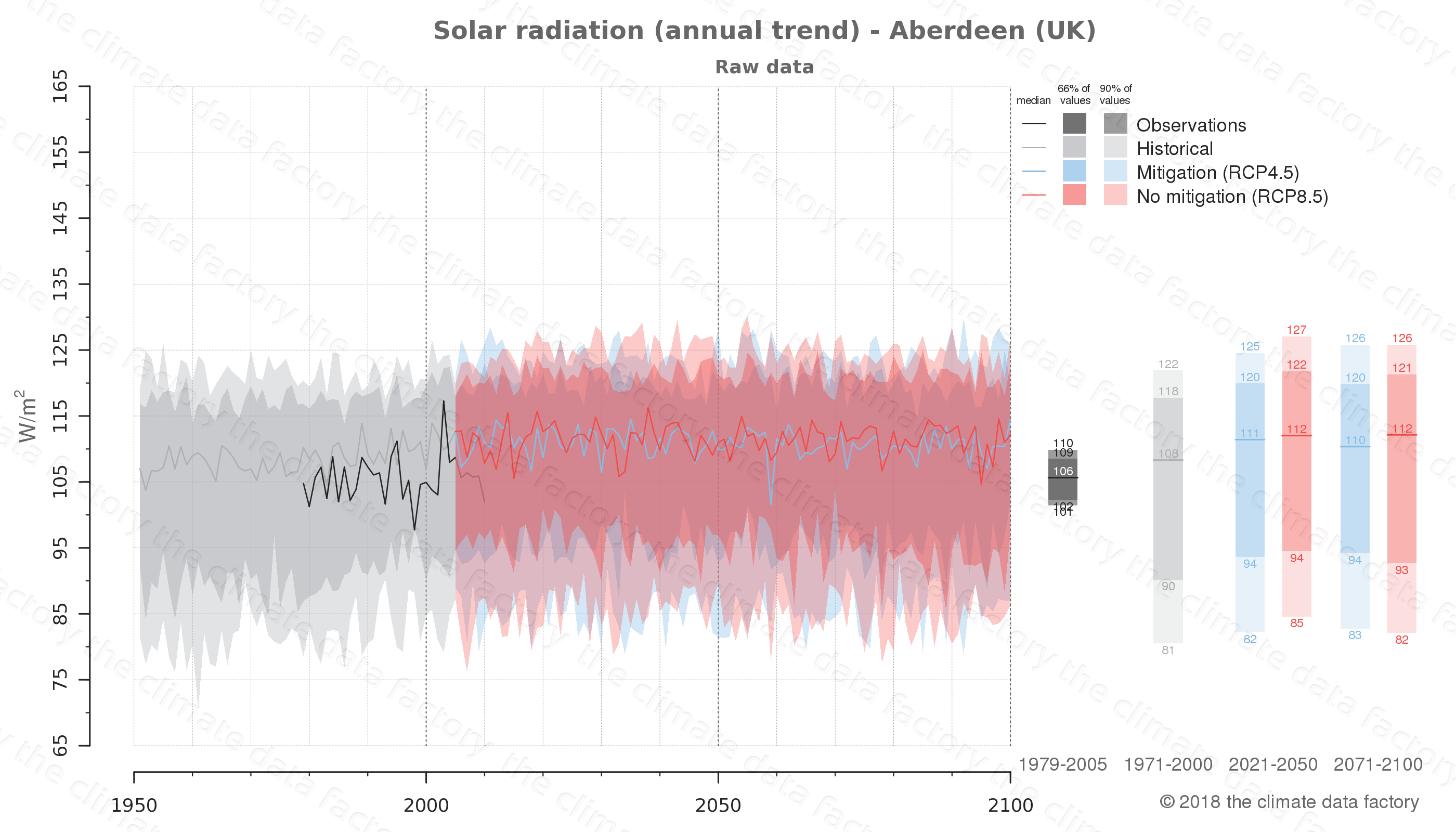 Graphic of projected solar radiation for Aberdeen (UK) under two climate change mitigation policy scenarios (RCP4.5, RCP8.5). Represented climate data are raw data from IPCC models. https://theclimatedatafactory.com