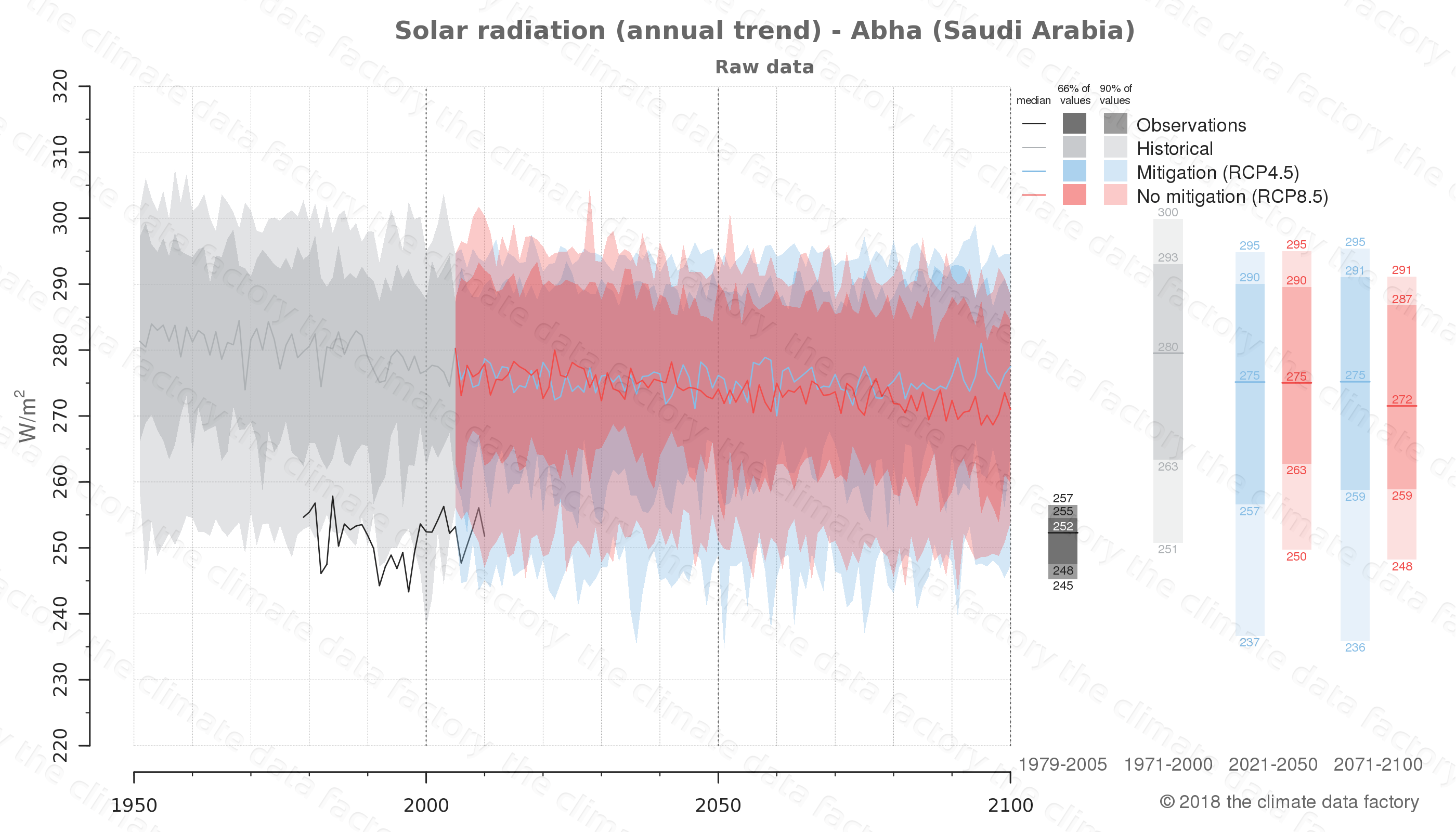 Graphic of projected solar radiation for Abha (Saudi Arabia) under two climate change mitigation policy scenarios (RCP4.5, RCP8.5). Represented climate data are raw data from IPCC models. https://theclimatedatafactory.com