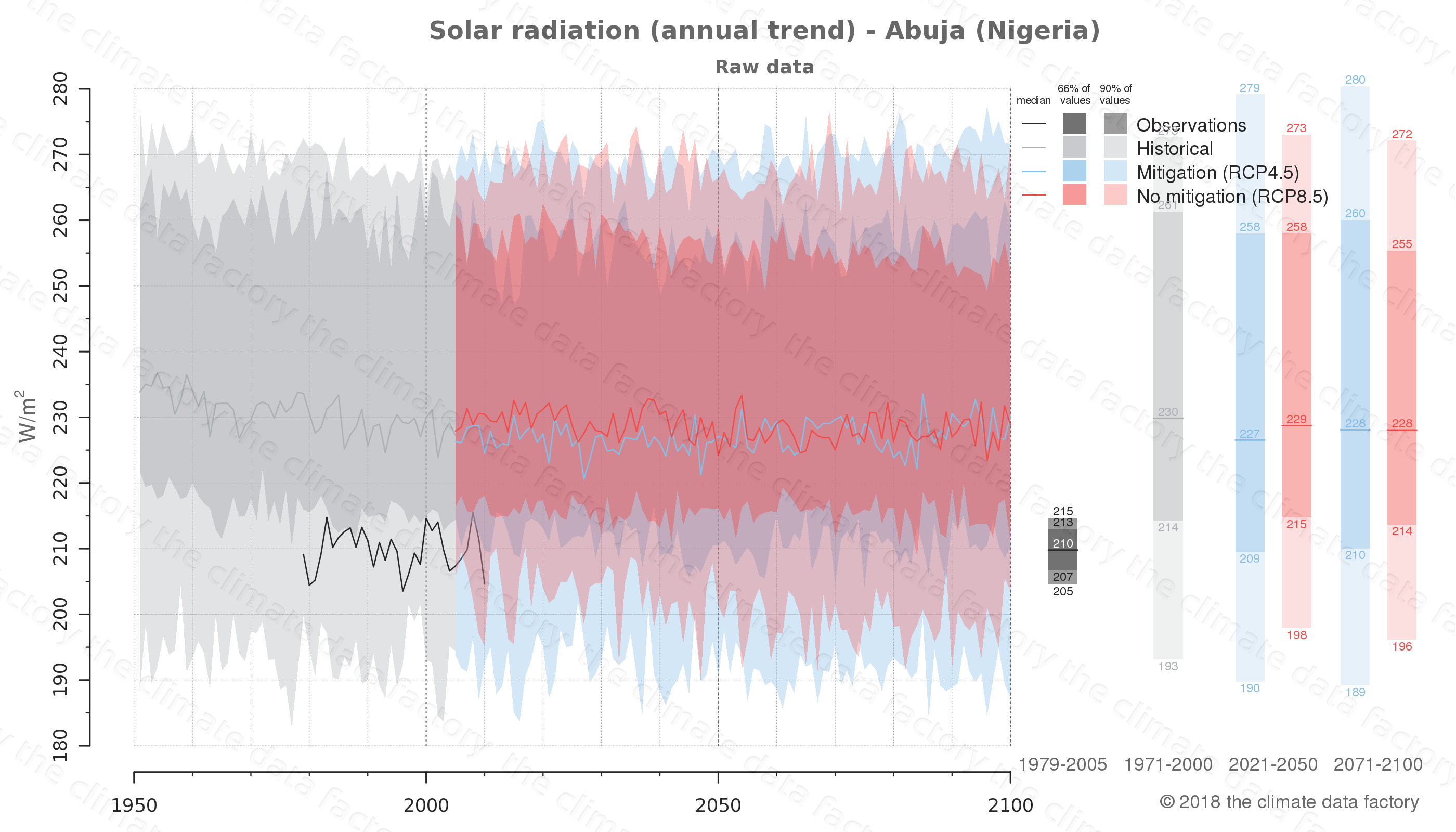 Graphic of projected solar radiation for Abuja (Nigeria) under two climate change mitigation policy scenarios (RCP4.5, RCP8.5). Represented climate data are raw data from IPCC models. https://theclimatedatafactory.com