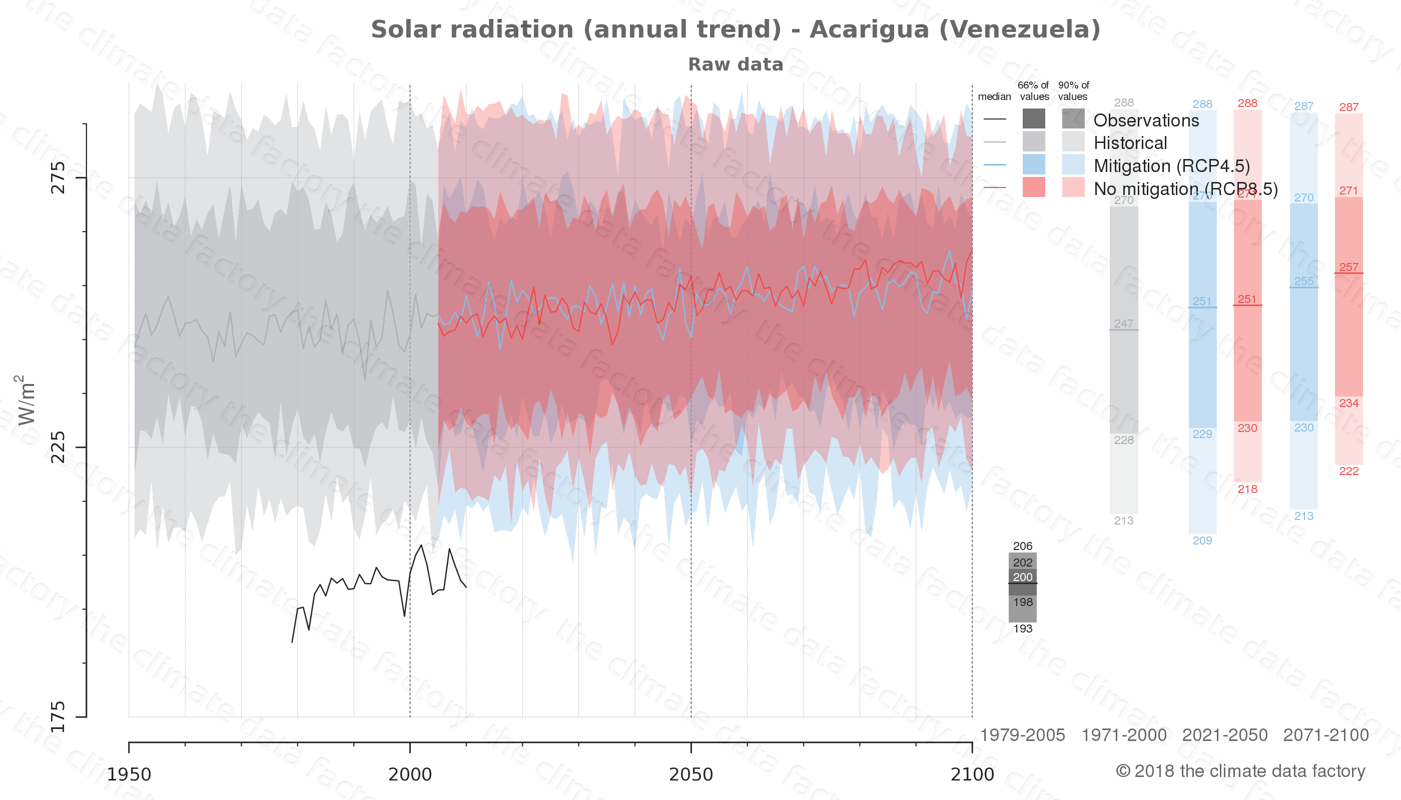 Graphic of projected solar radiation for Acarigua (Venezuela) under two climate change mitigation policy scenarios (RCP4.5, RCP8.5). Represented climate data are raw data from IPCC models. https://theclimatedatafactory.com