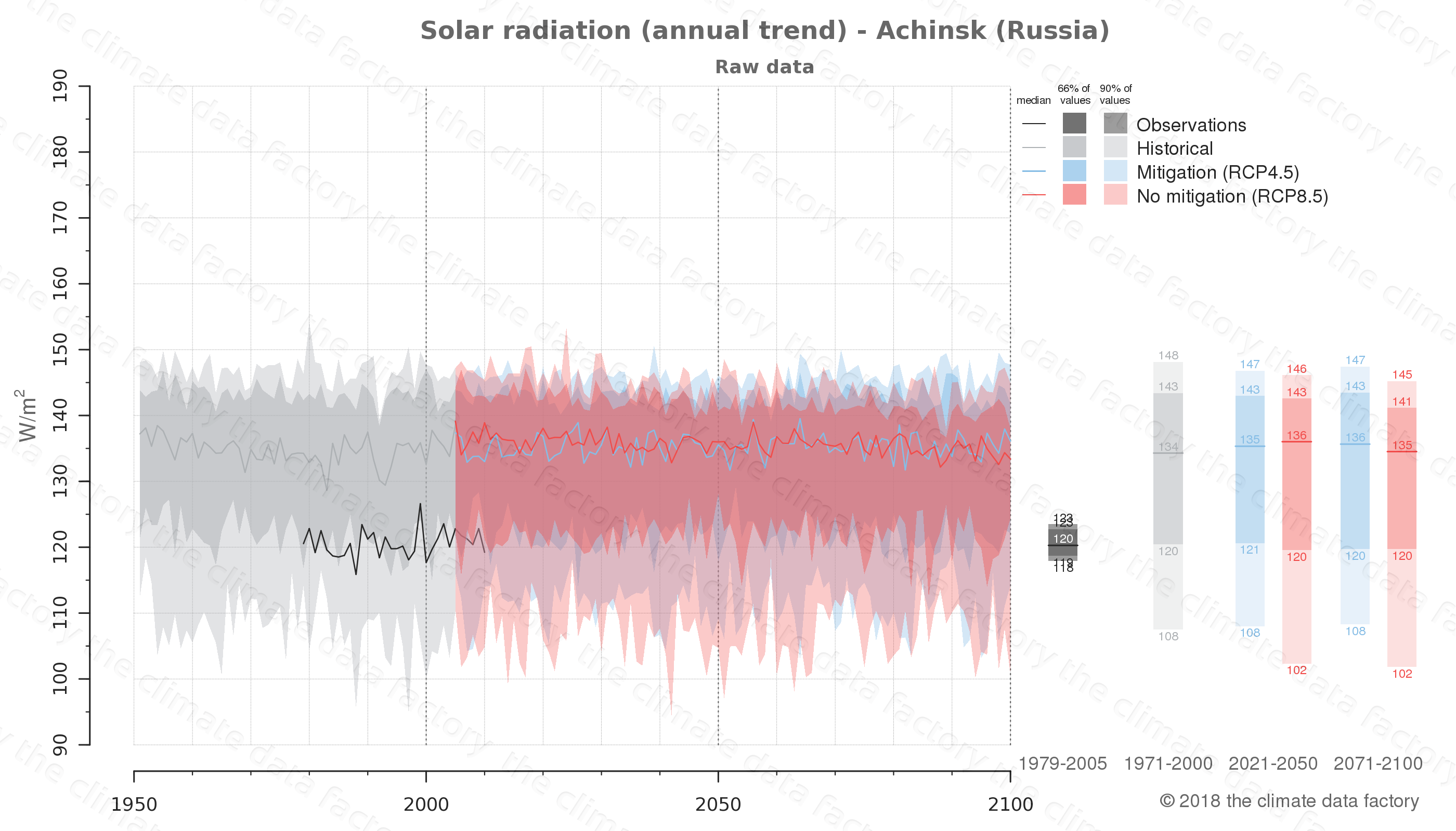 Graphic of projected solar radiation for Achinsk (Russia) under two climate change mitigation policy scenarios (RCP4.5, RCP8.5). Represented climate data are raw data from IPCC models. https://theclimatedatafactory.com